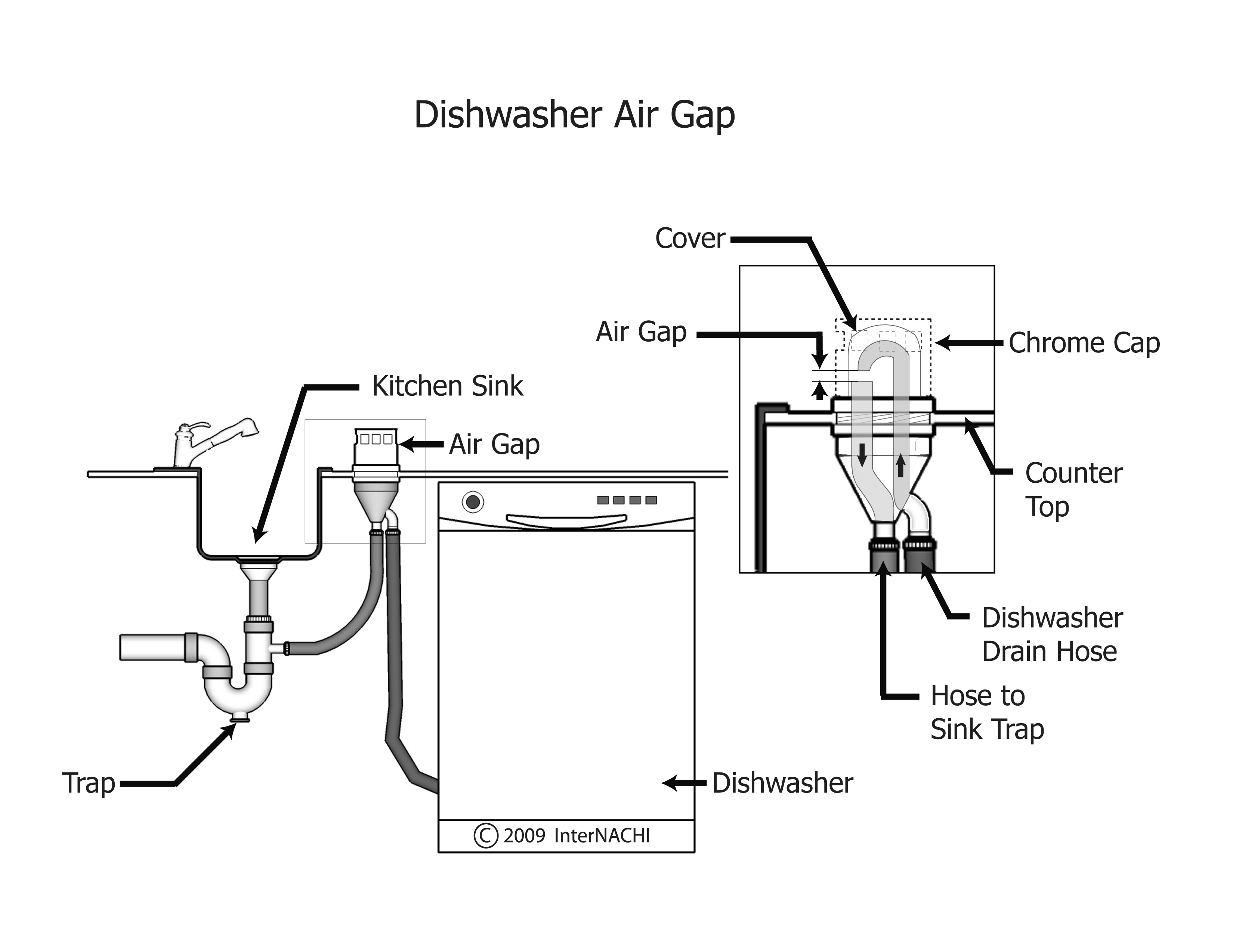 Dishwasher air gap.