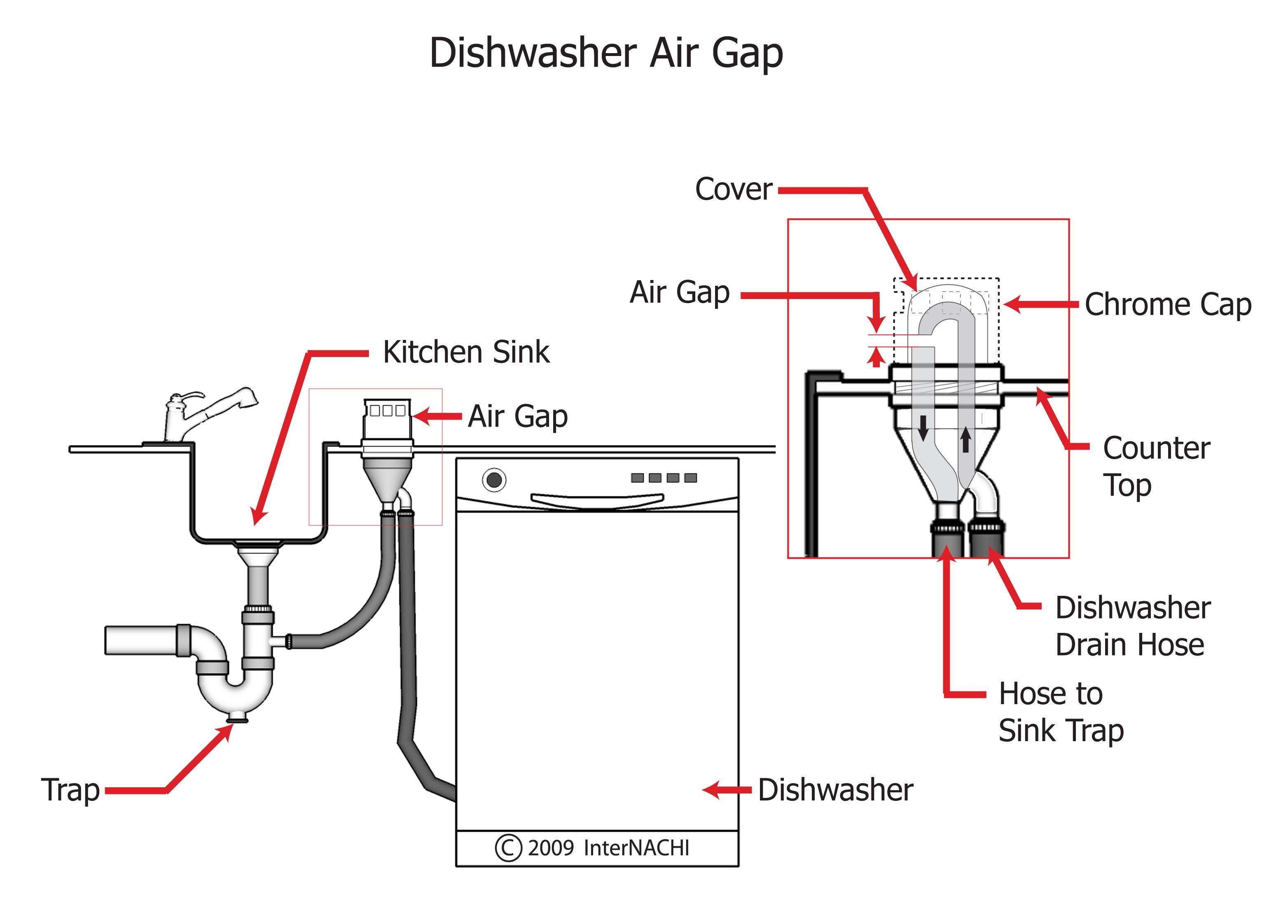 dishwasher air gapjpg - Kitchen Sink Air Gap