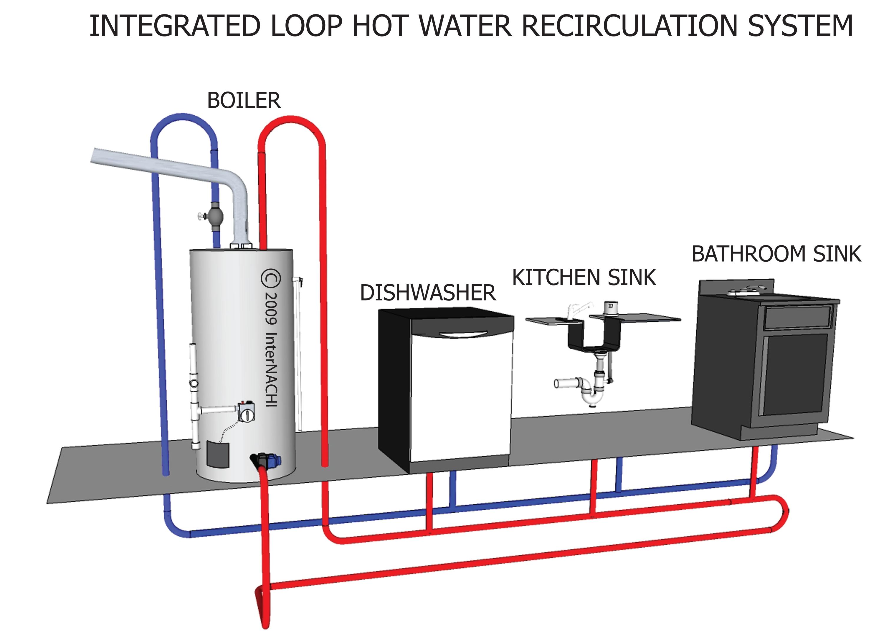 Integrated loop, hot water recirculation system.