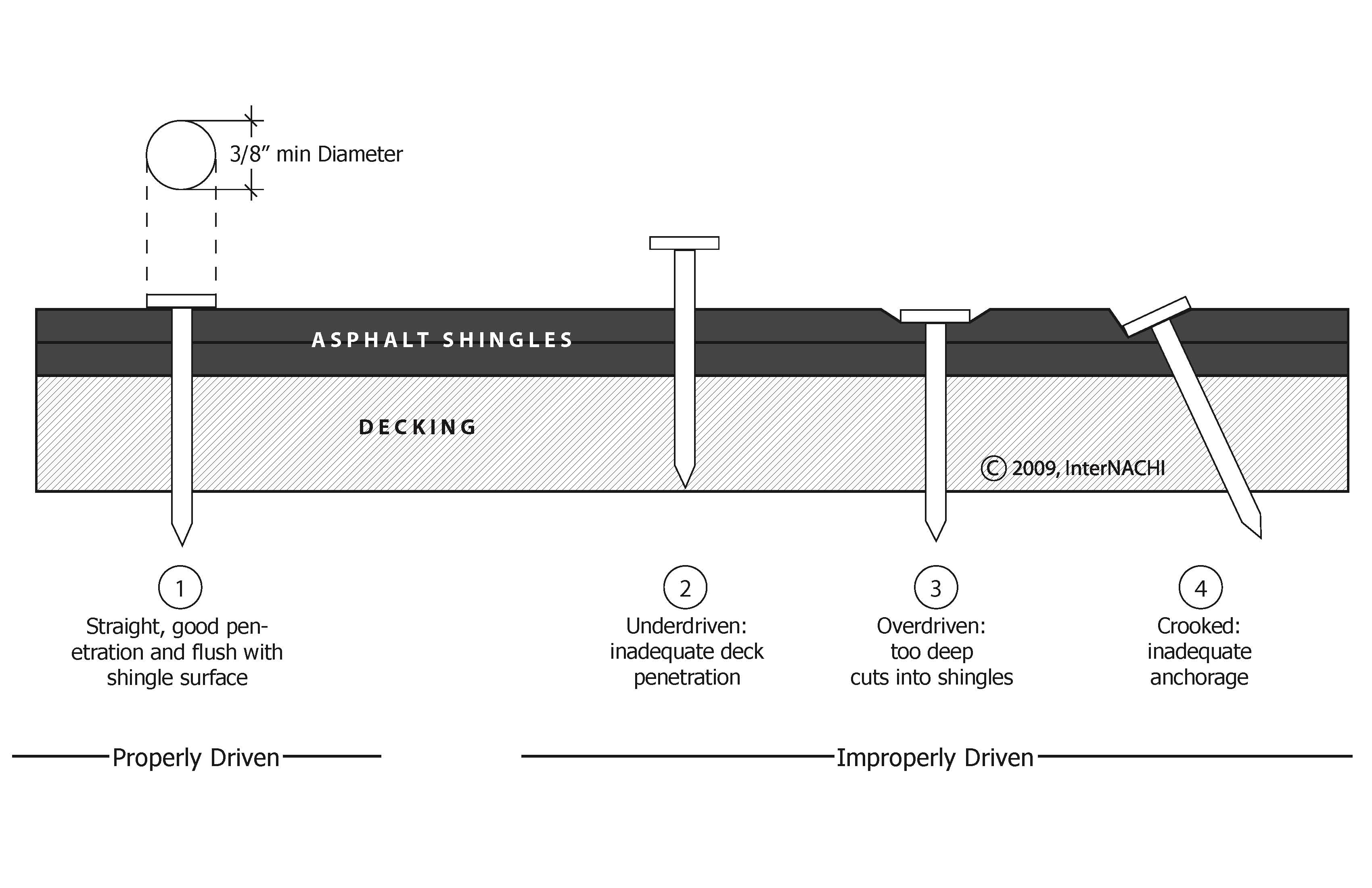 Asphalt shingle nailing diagram.