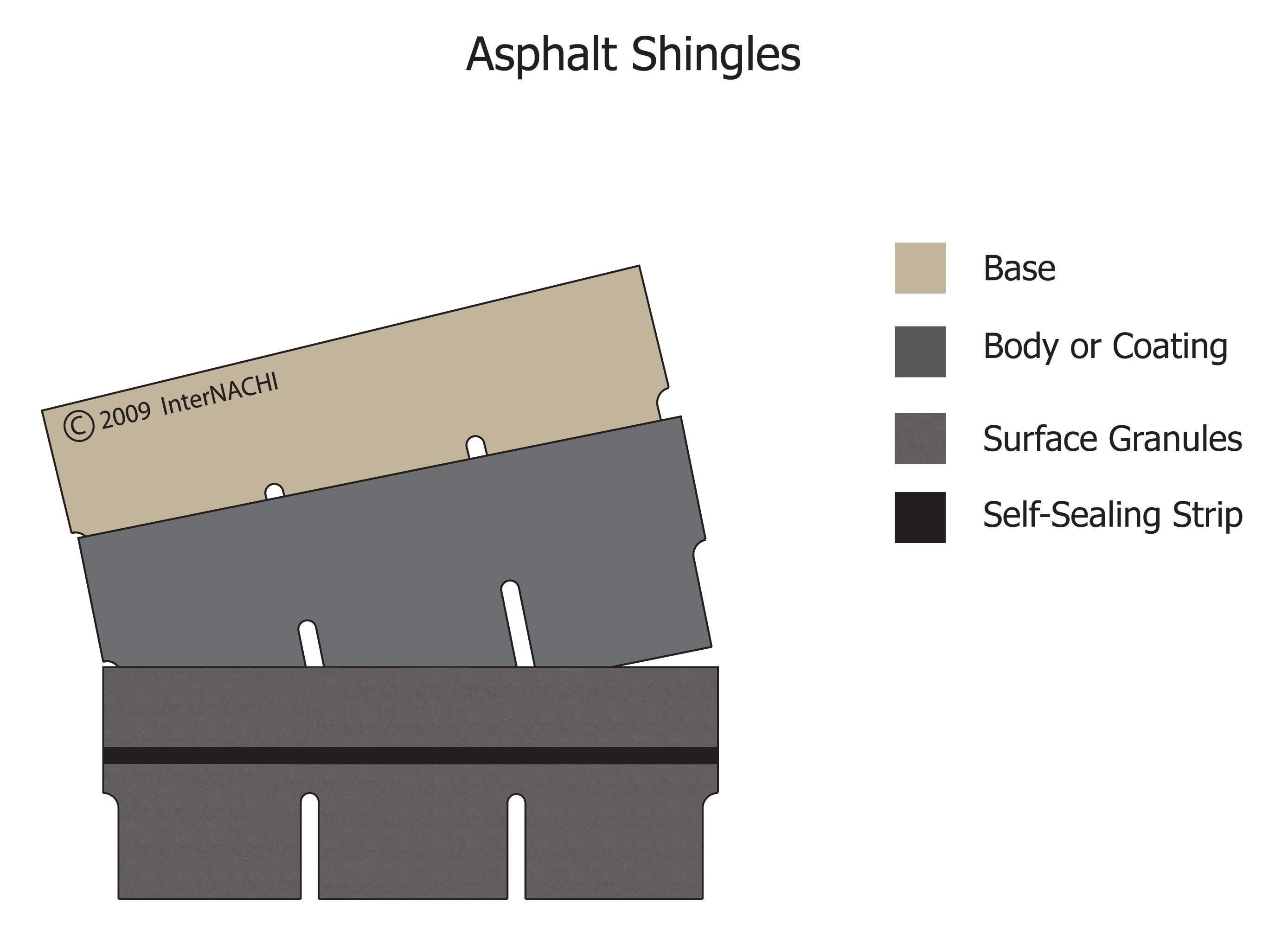 Asphalt shingles.