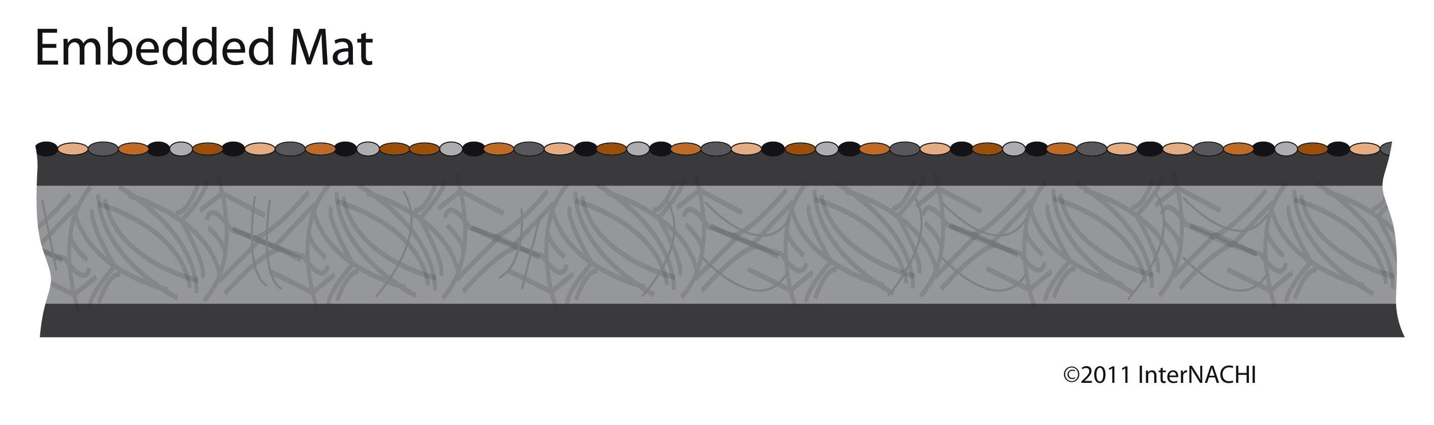 Embedded mat.