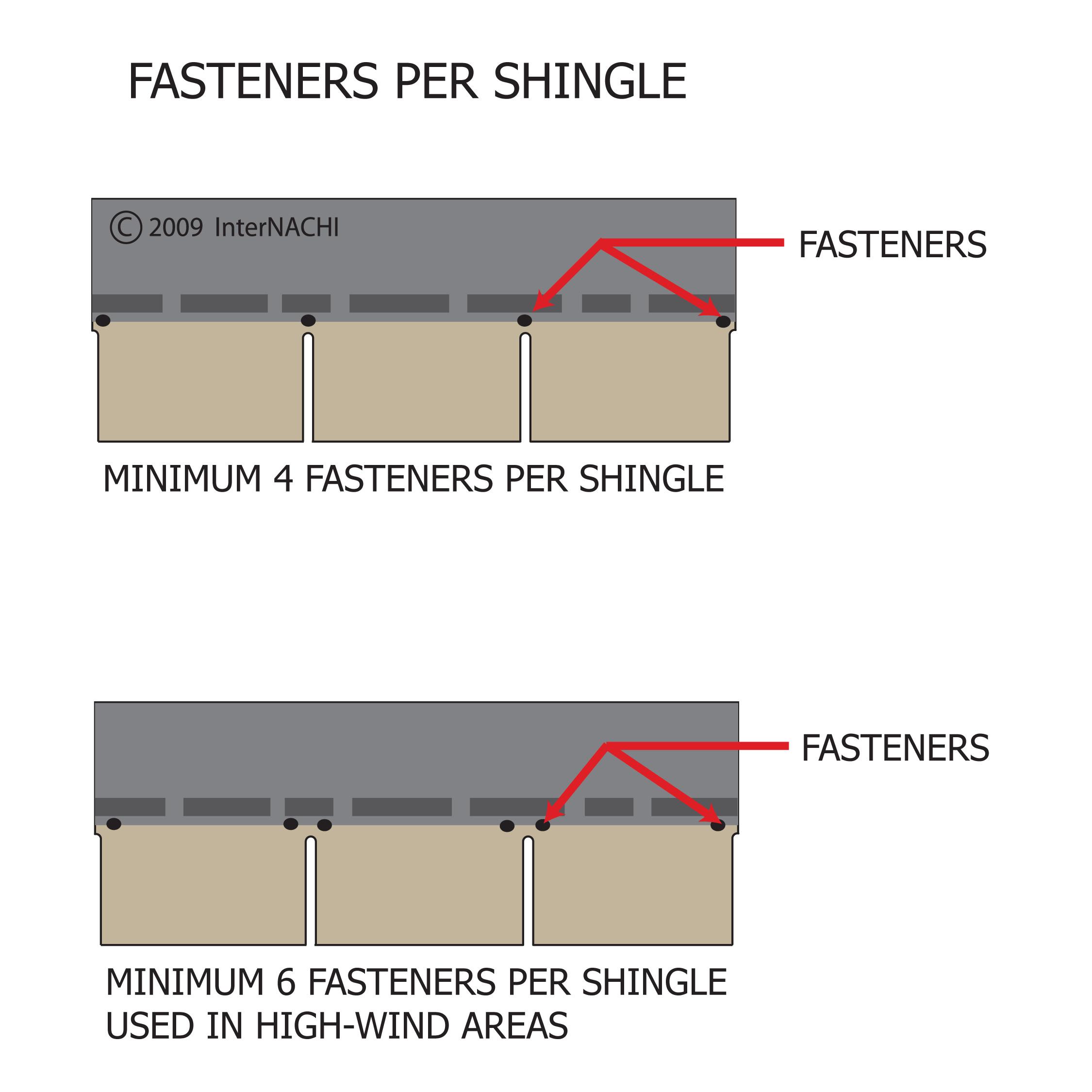 Fasteners per shingle.
