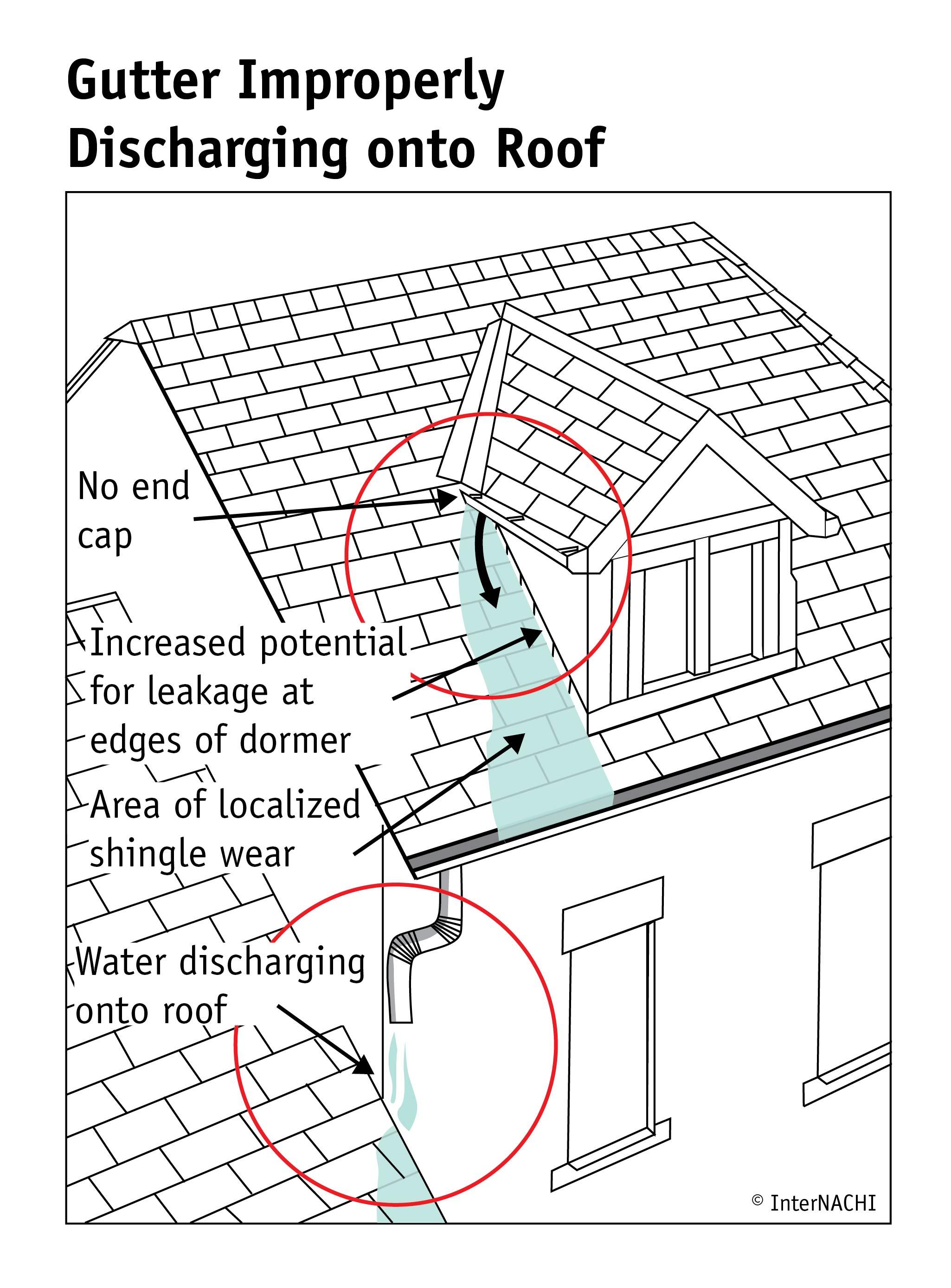 Gutter improperly discharging onto roof.