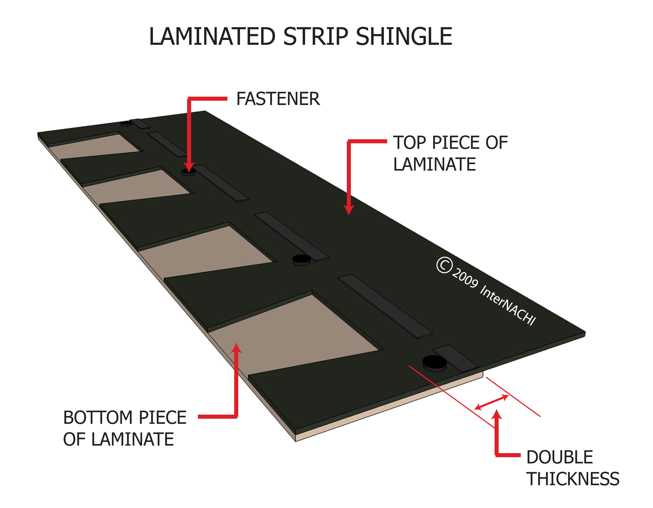 Laminated strip shingles.