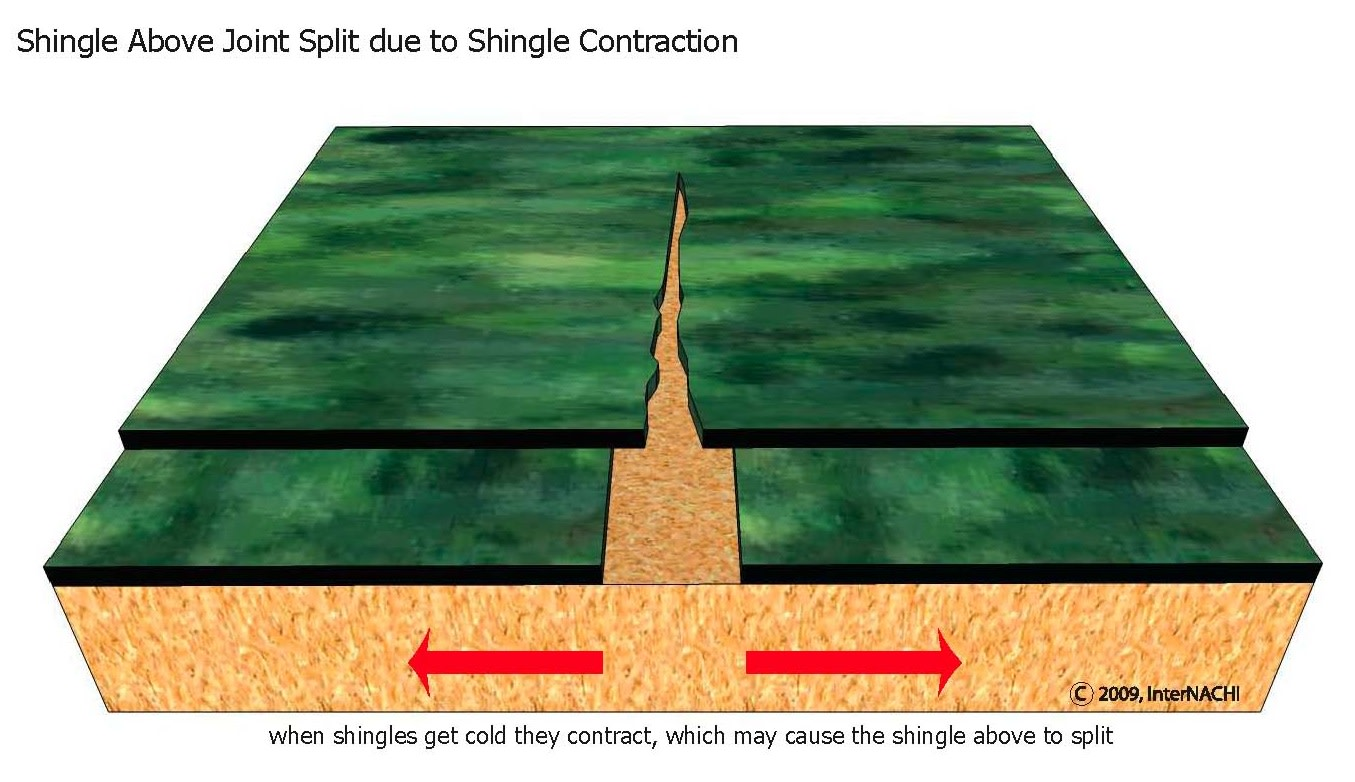 Shingle cracking due to contraction.