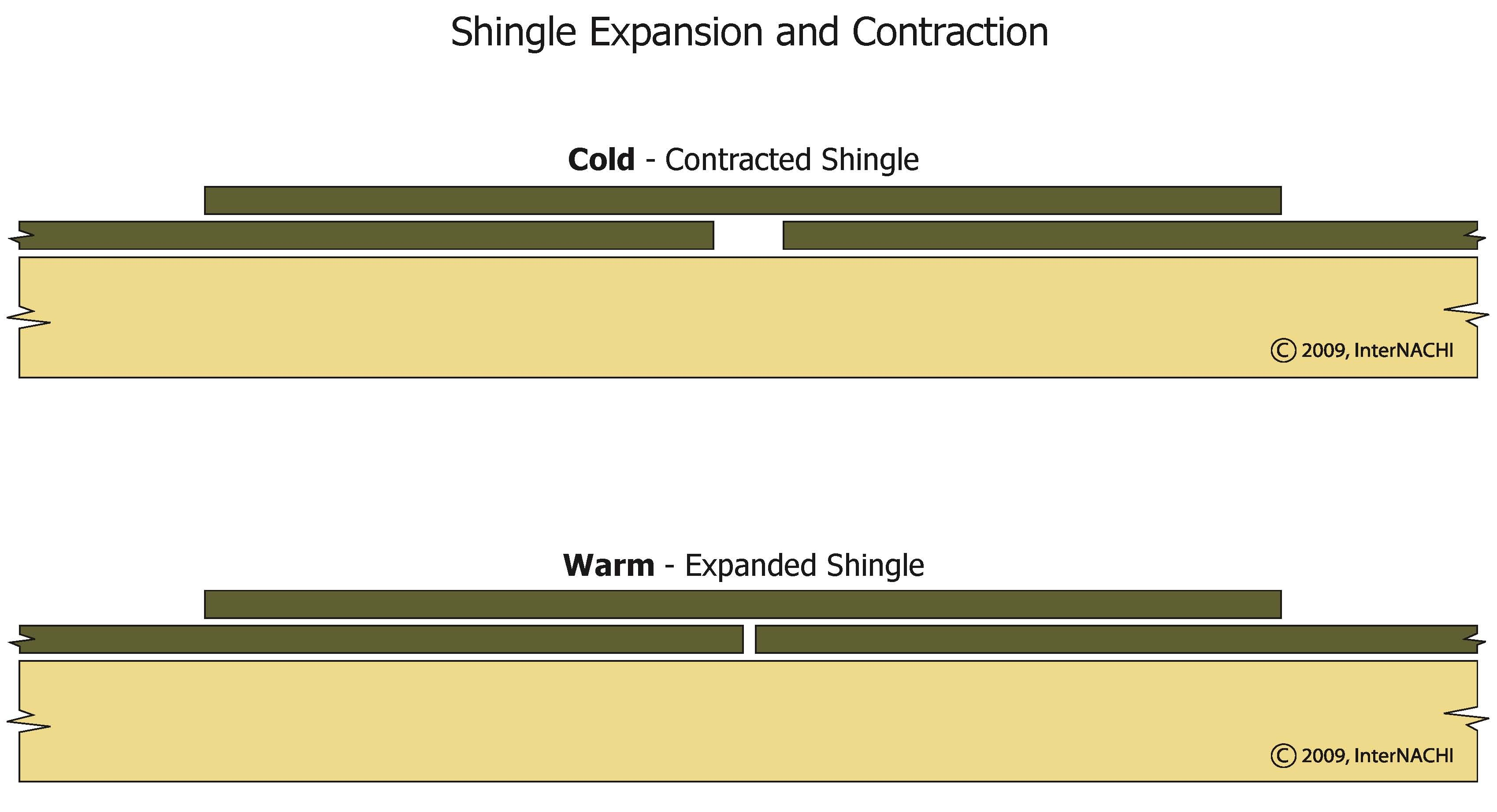 Shingle expansion and contraction.