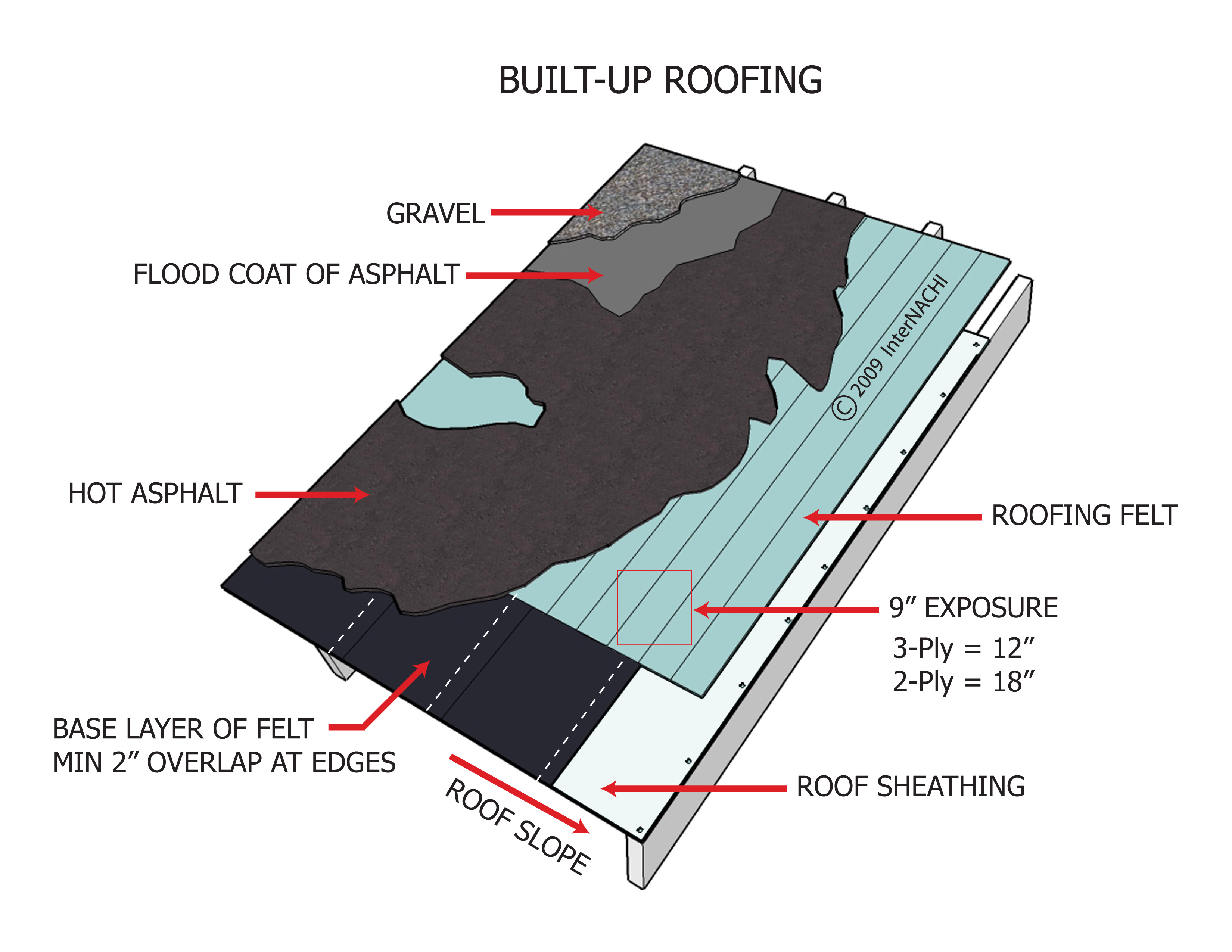 Internachi Inspection Graphics Library Roofing 187 Built Up
