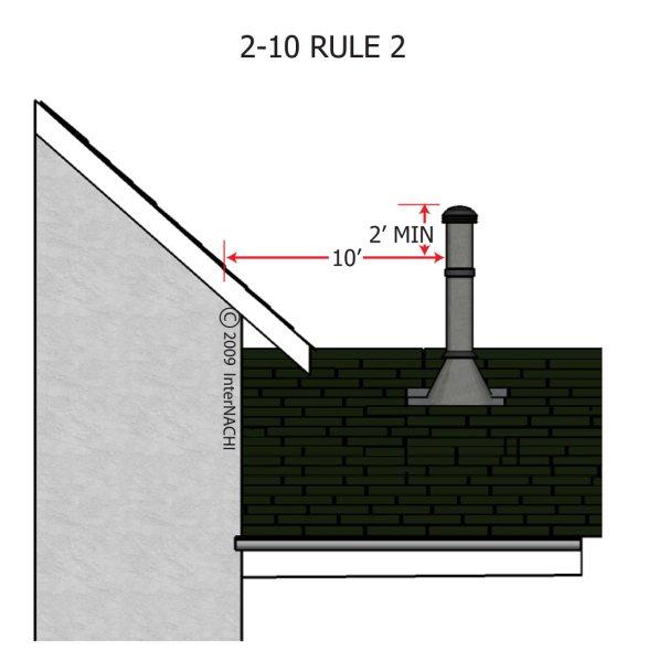 2-10 rule 1.