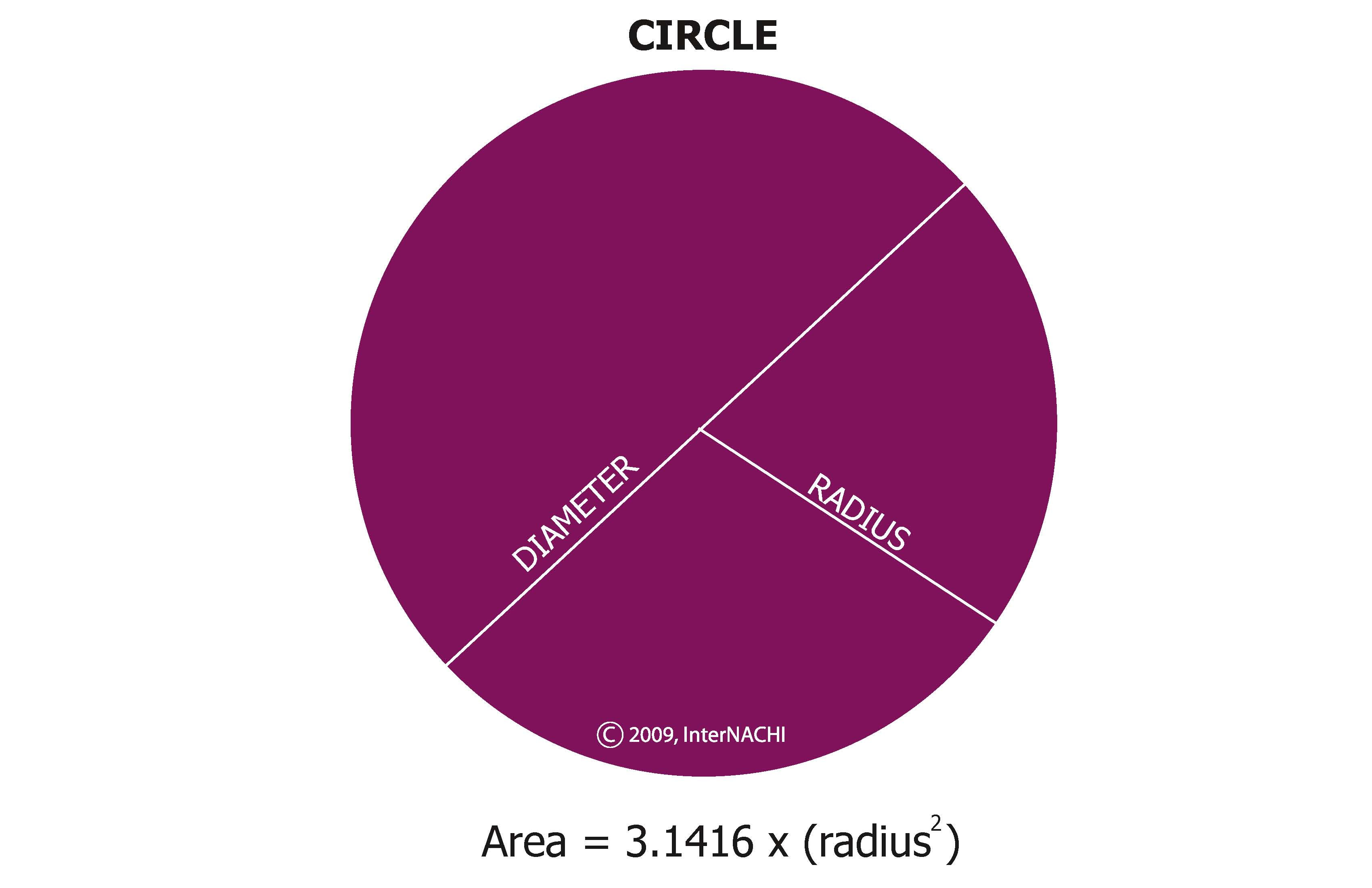Area of a circle.