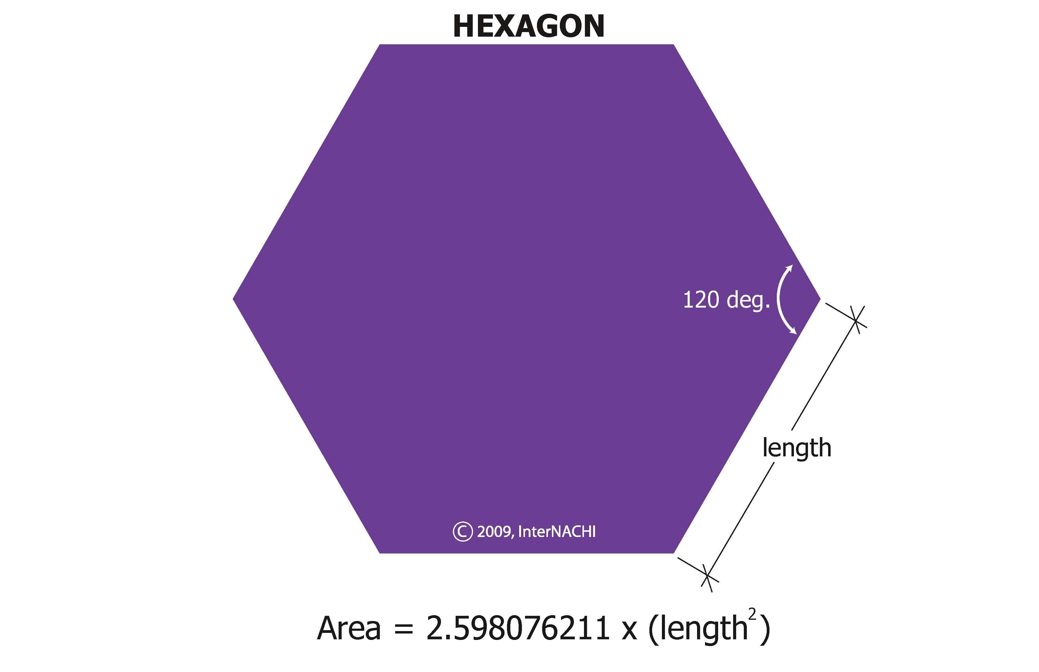Area of a hexagon.