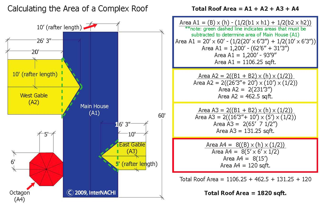 Complex roof area calculation.