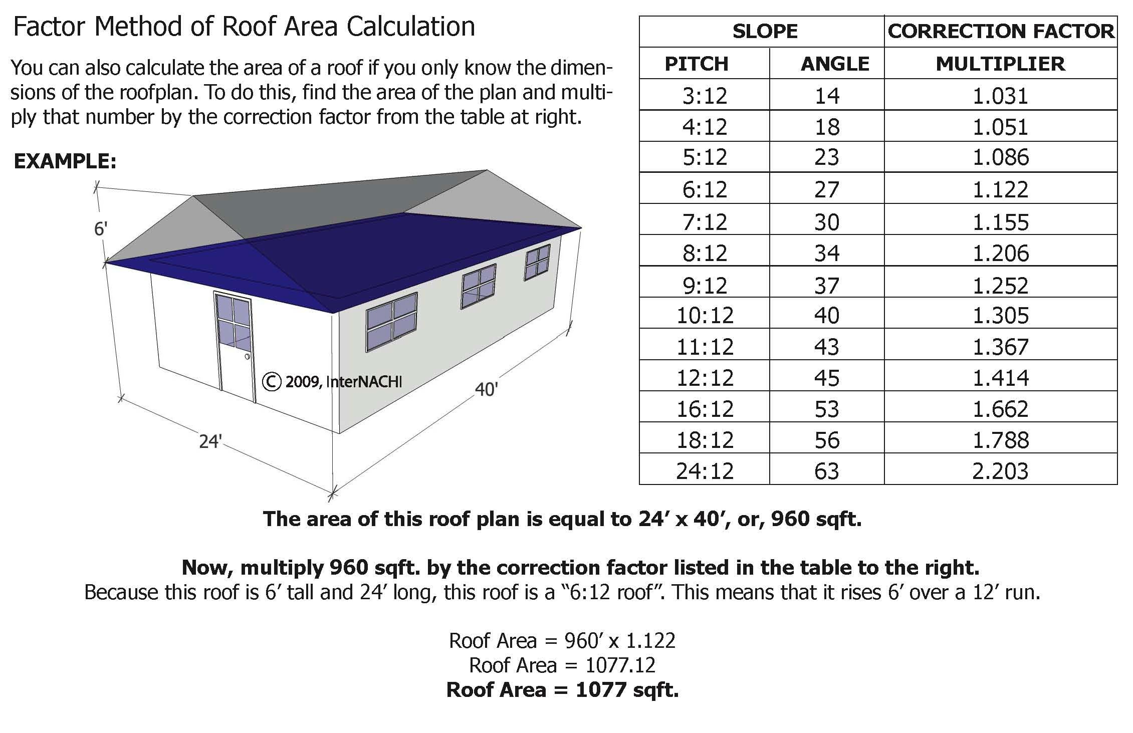 Factor method of roof area calculation.