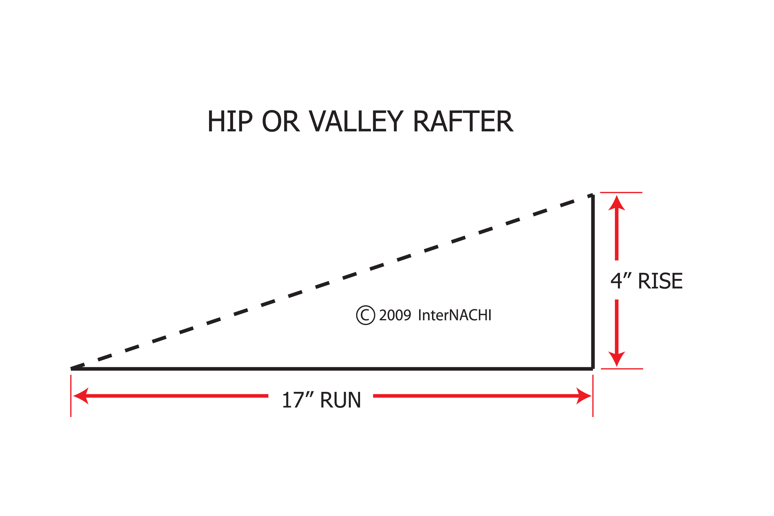 Hip or valley rafter: rise over run.