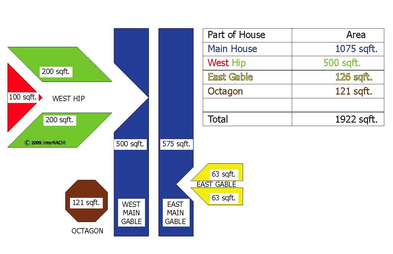 Roof area calculation.