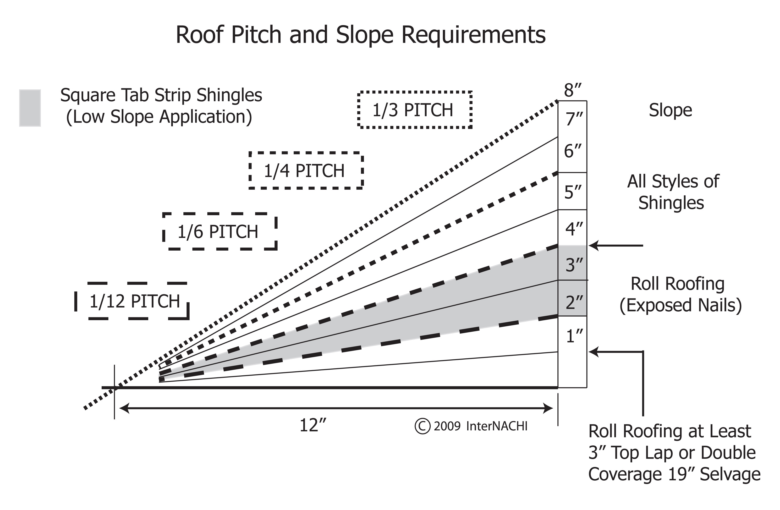 Roof pitch and slope requirements.