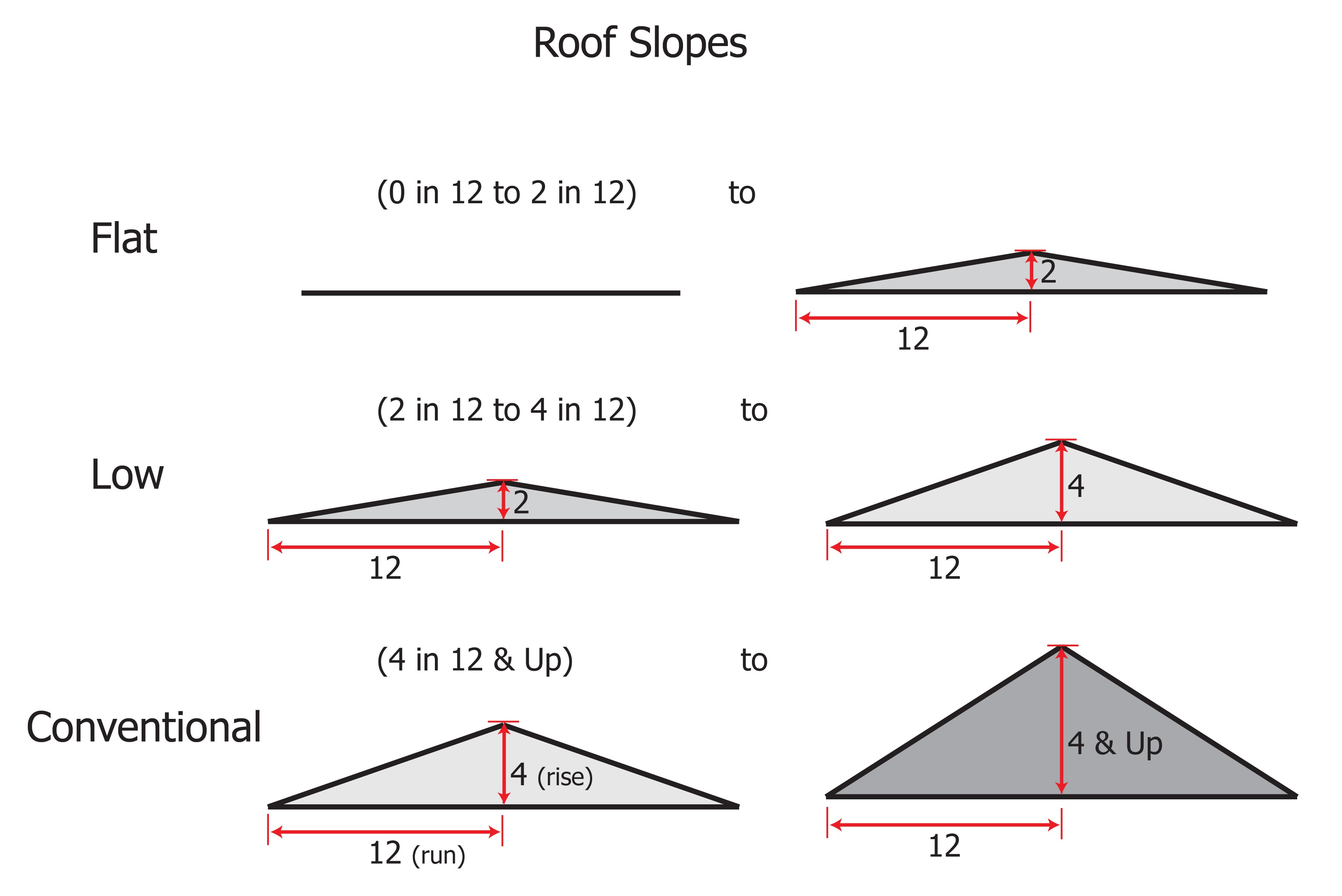 Roof slopes.