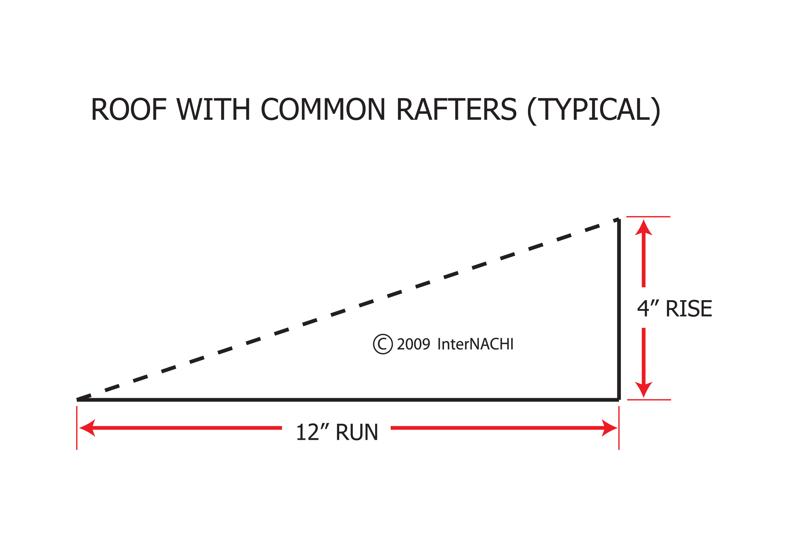 Roof with common rafters: rise over run.