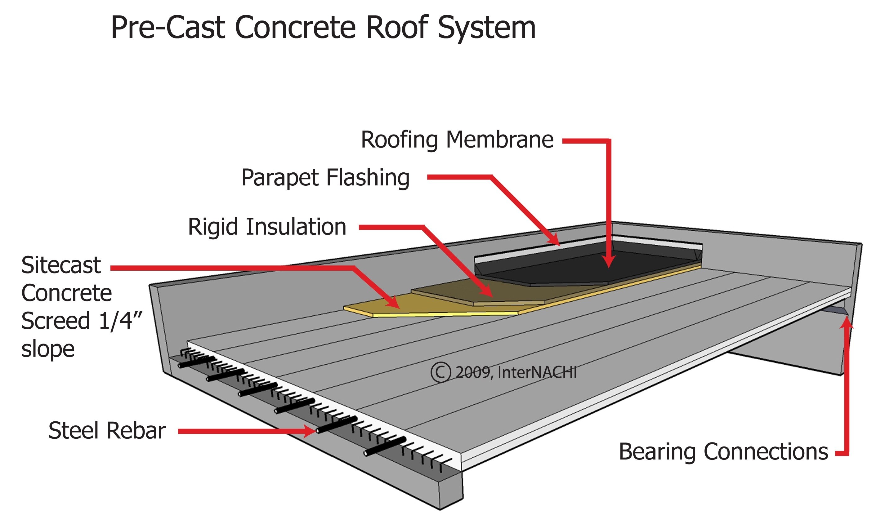 Internachi Inspection Graphics Library Roofing 187 Concrete