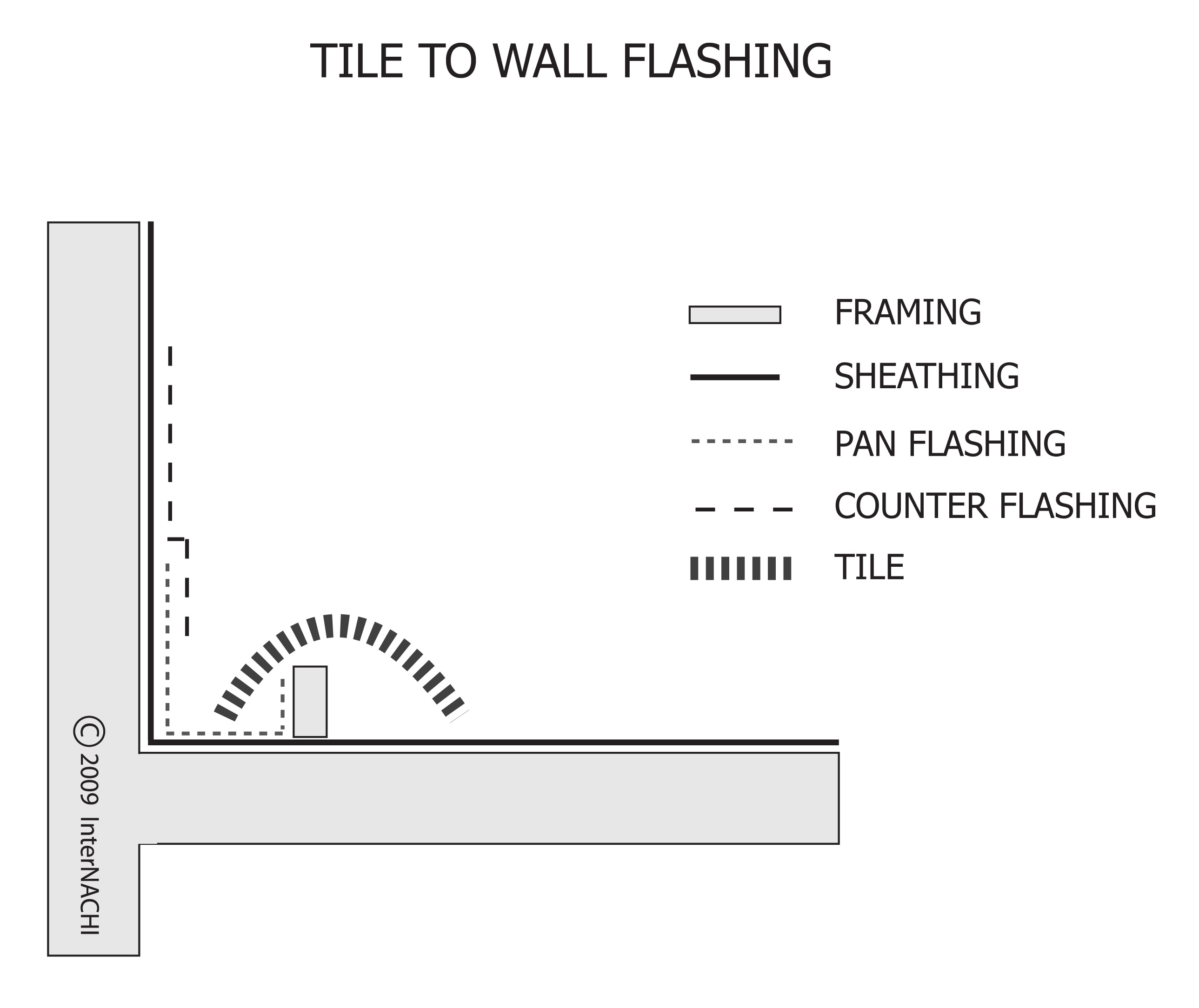 Tile to wall flashing.
