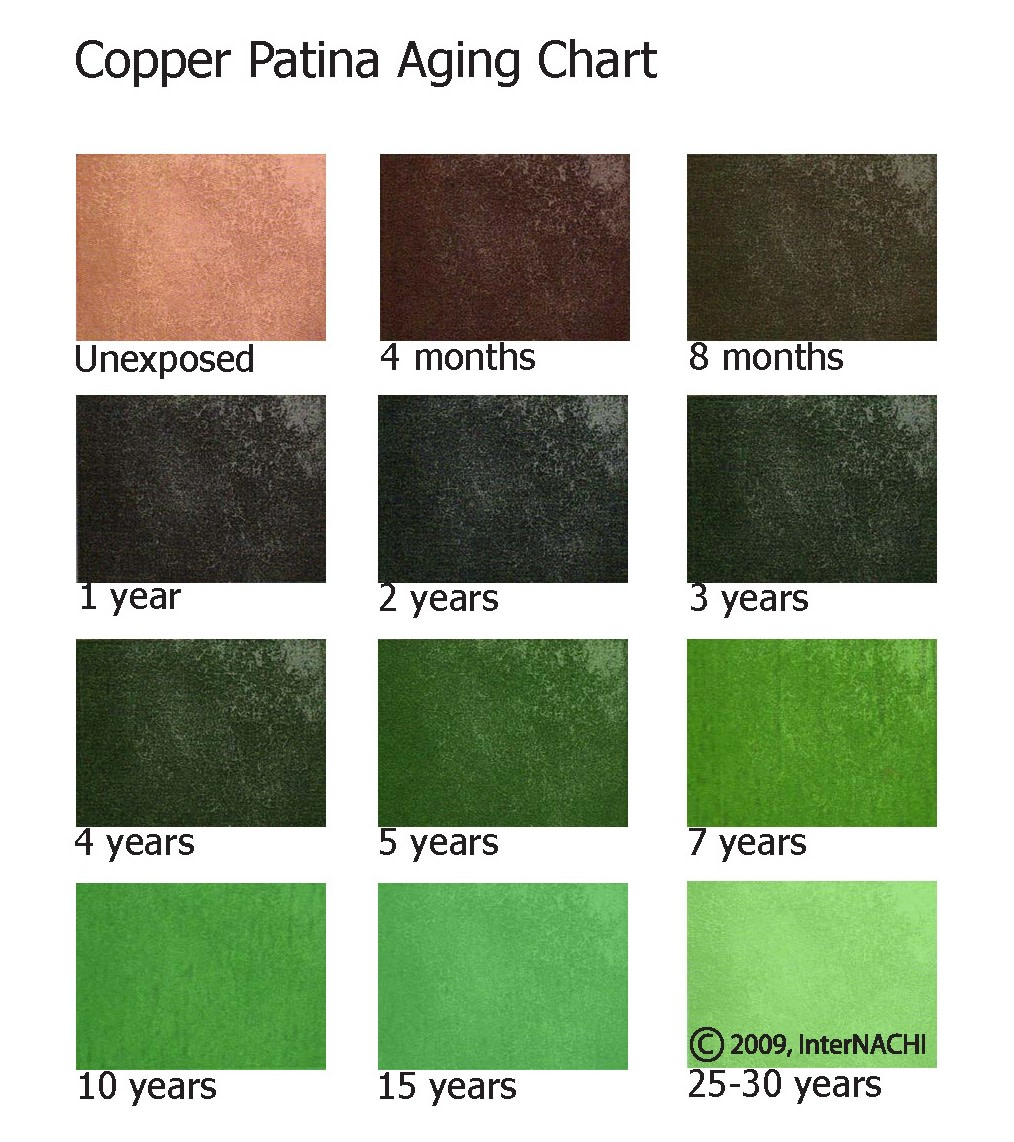 Copper patina aging chart.