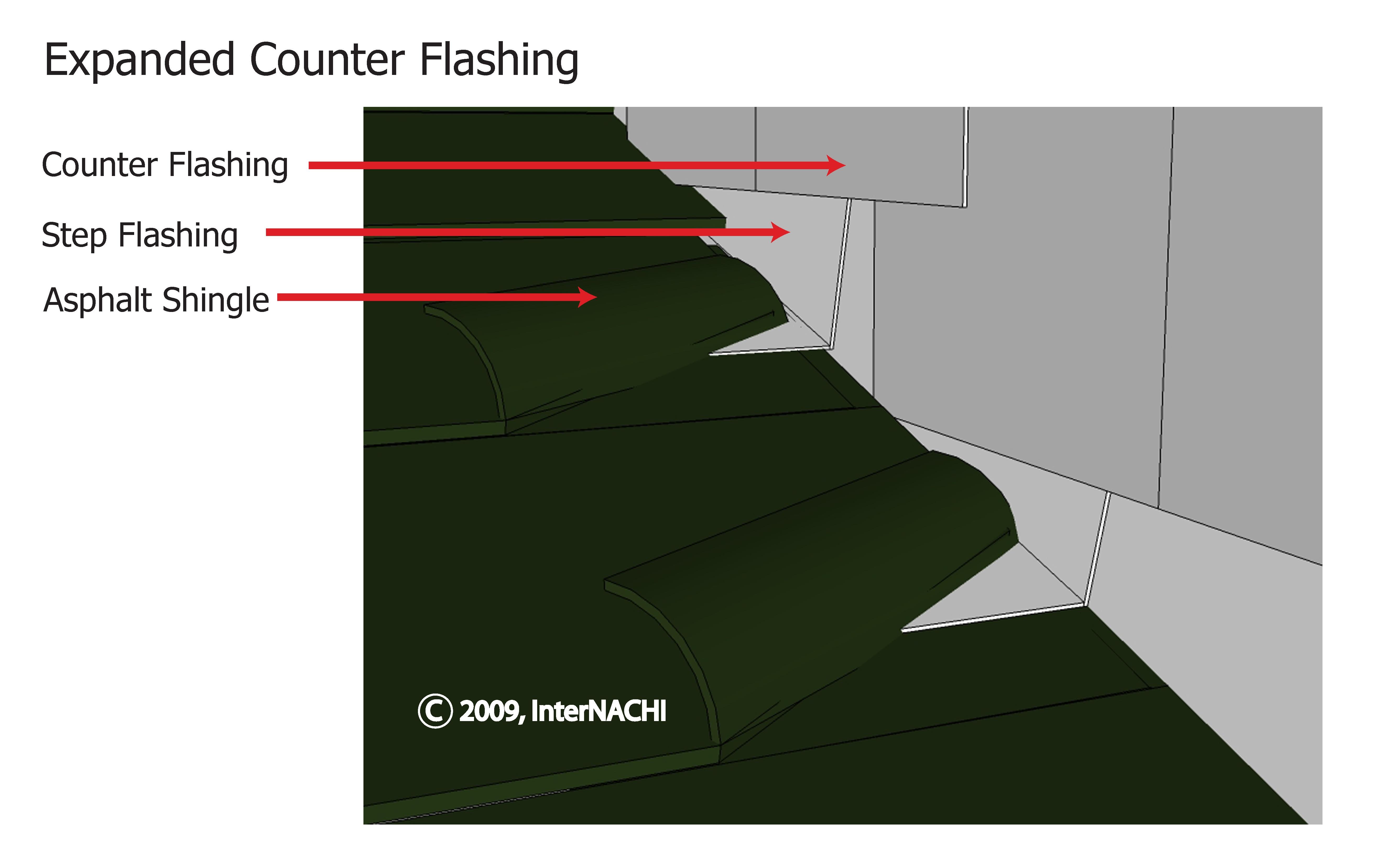 Counter flashing.