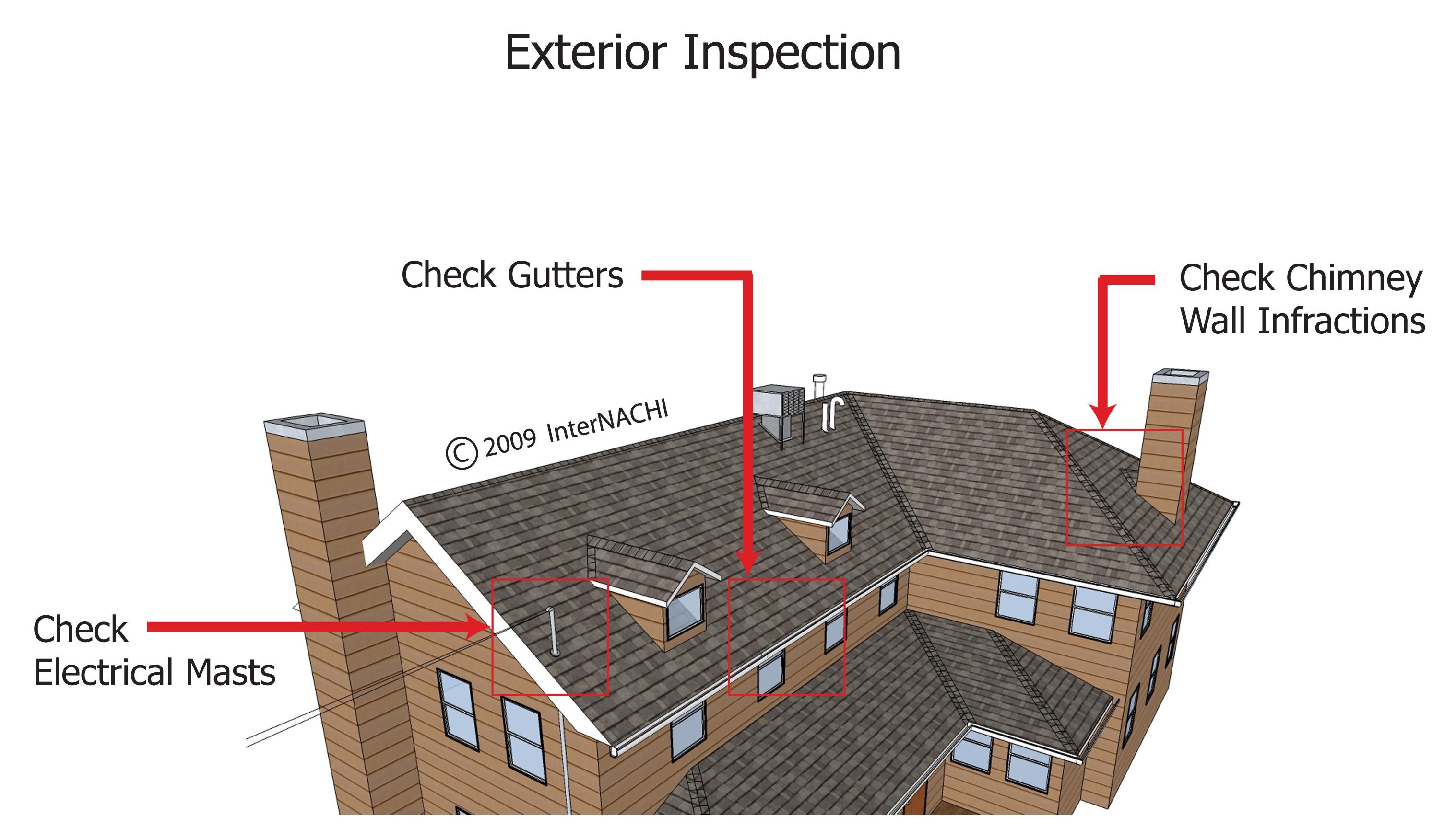 Exterior inspection.