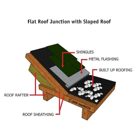 Flat roof junction.