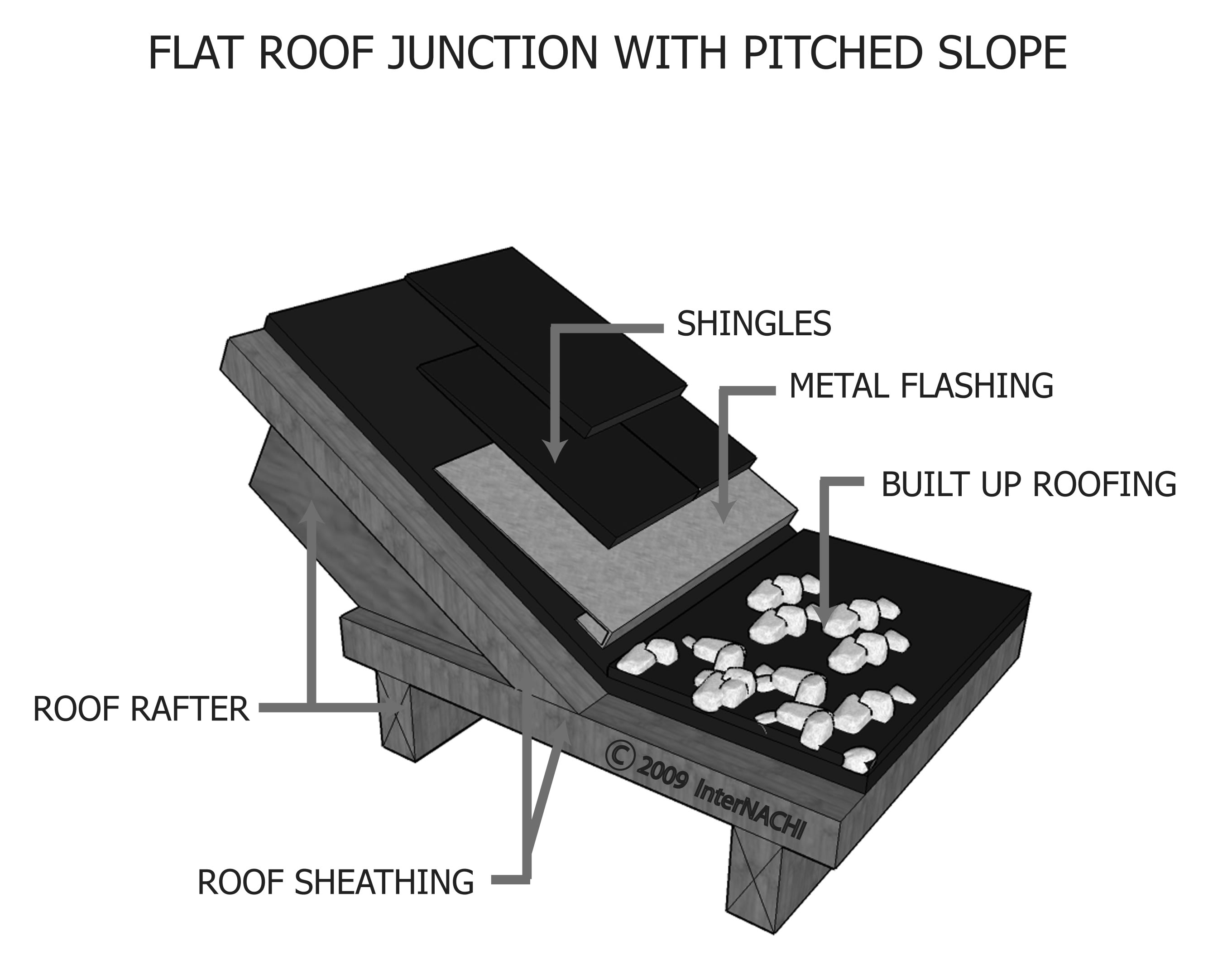 Flat roof junction with pitched roof.