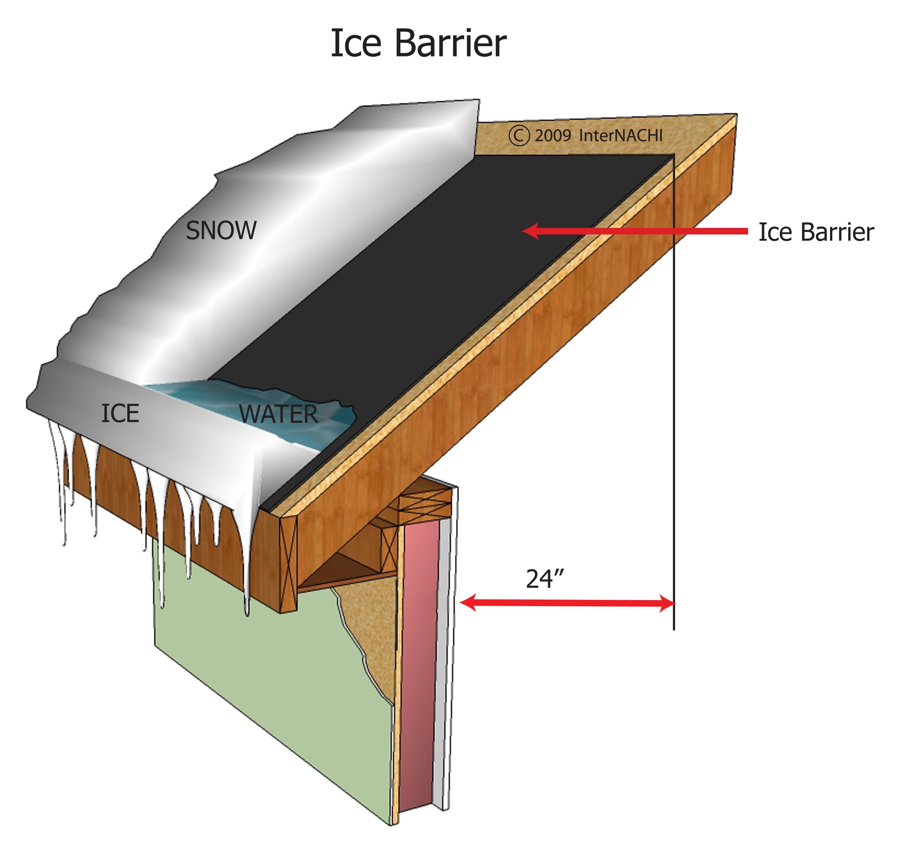Ice Barrier.