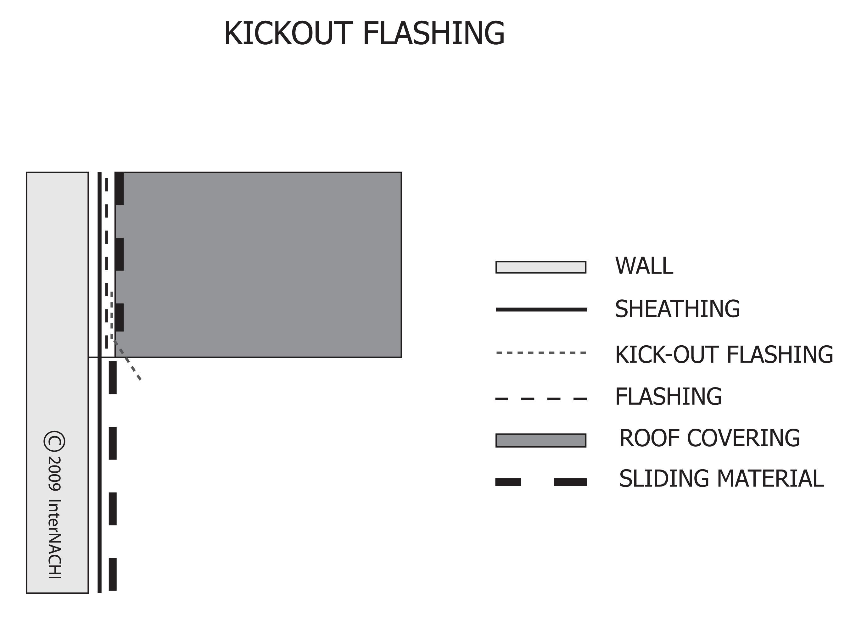 Kickout flashing.