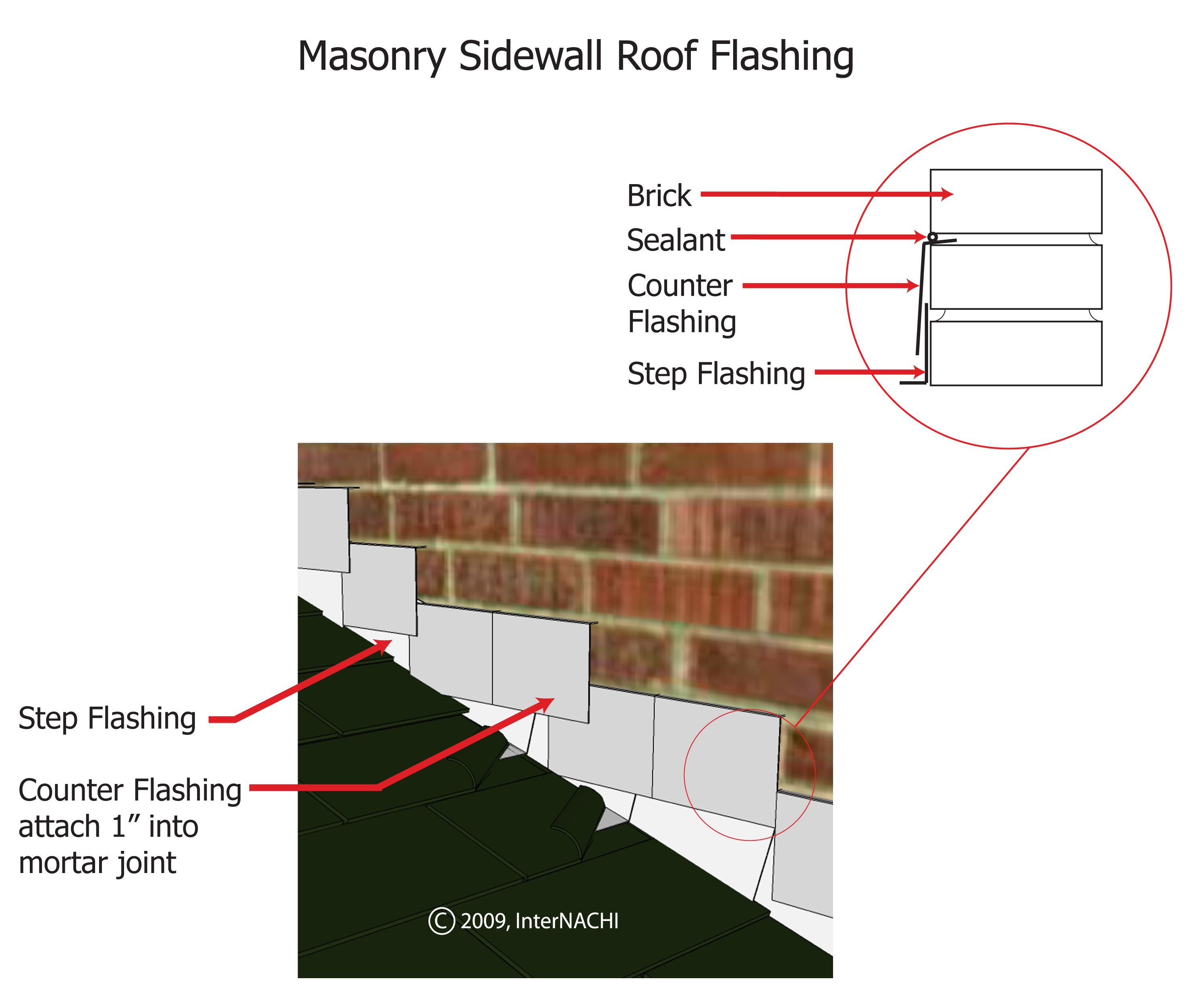 Masonry sidewall roof flashing.