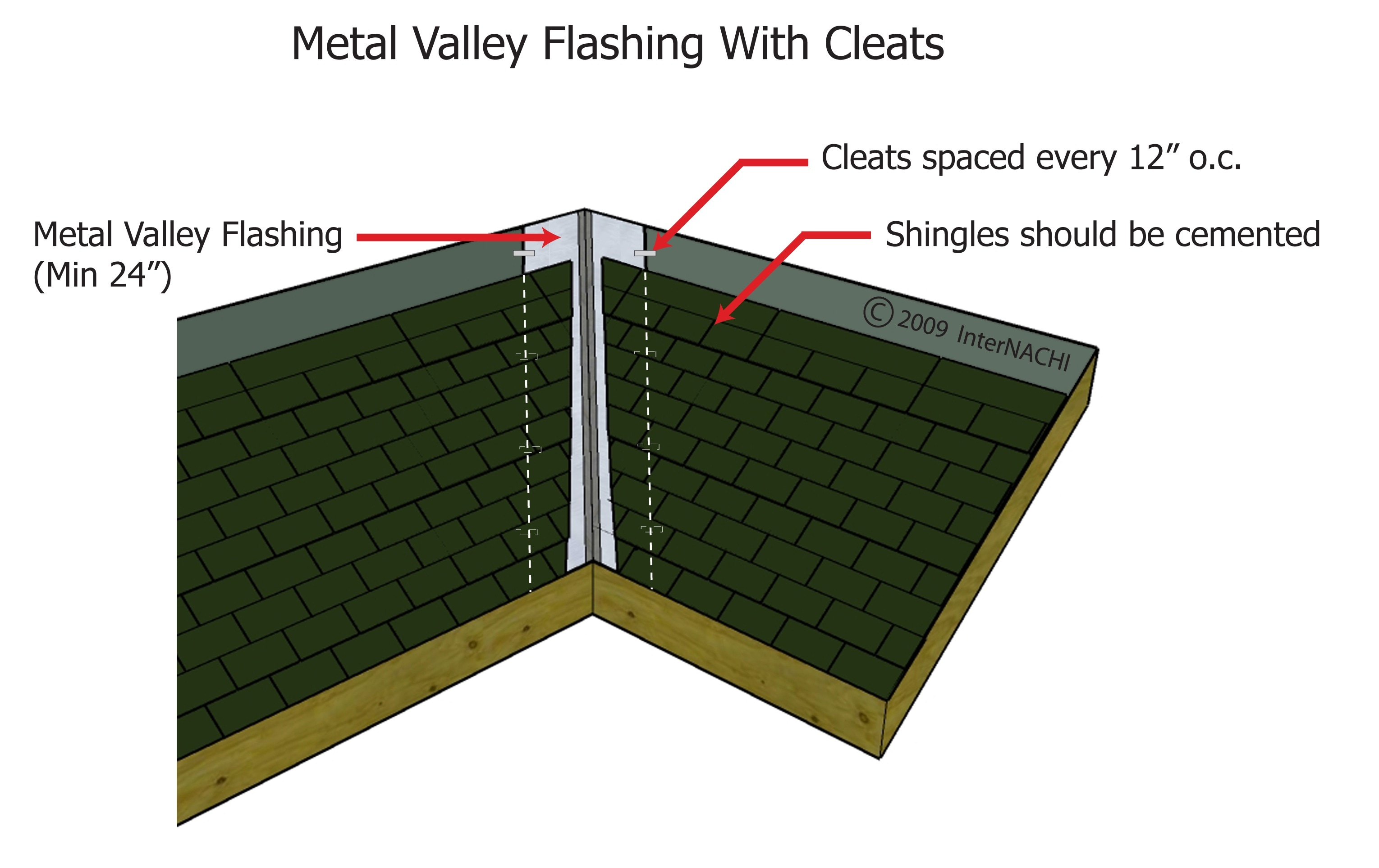 Metal valley flashing with cleats.