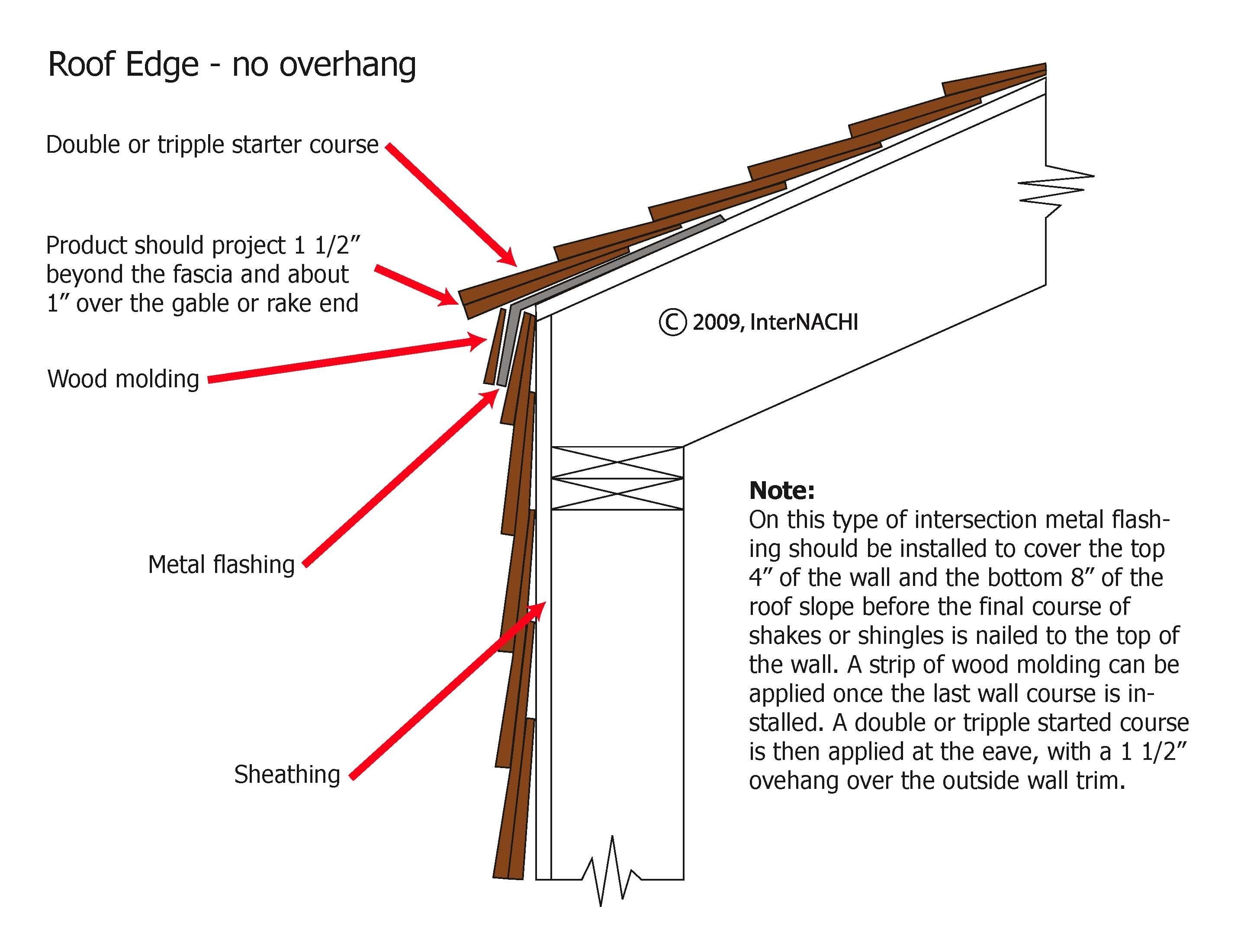 Roof edge, no overhang.