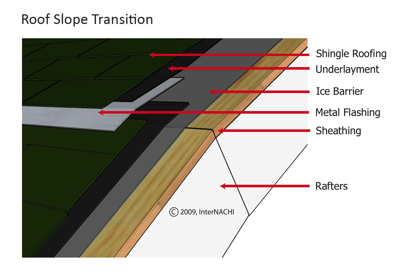 Roof pitch transition.