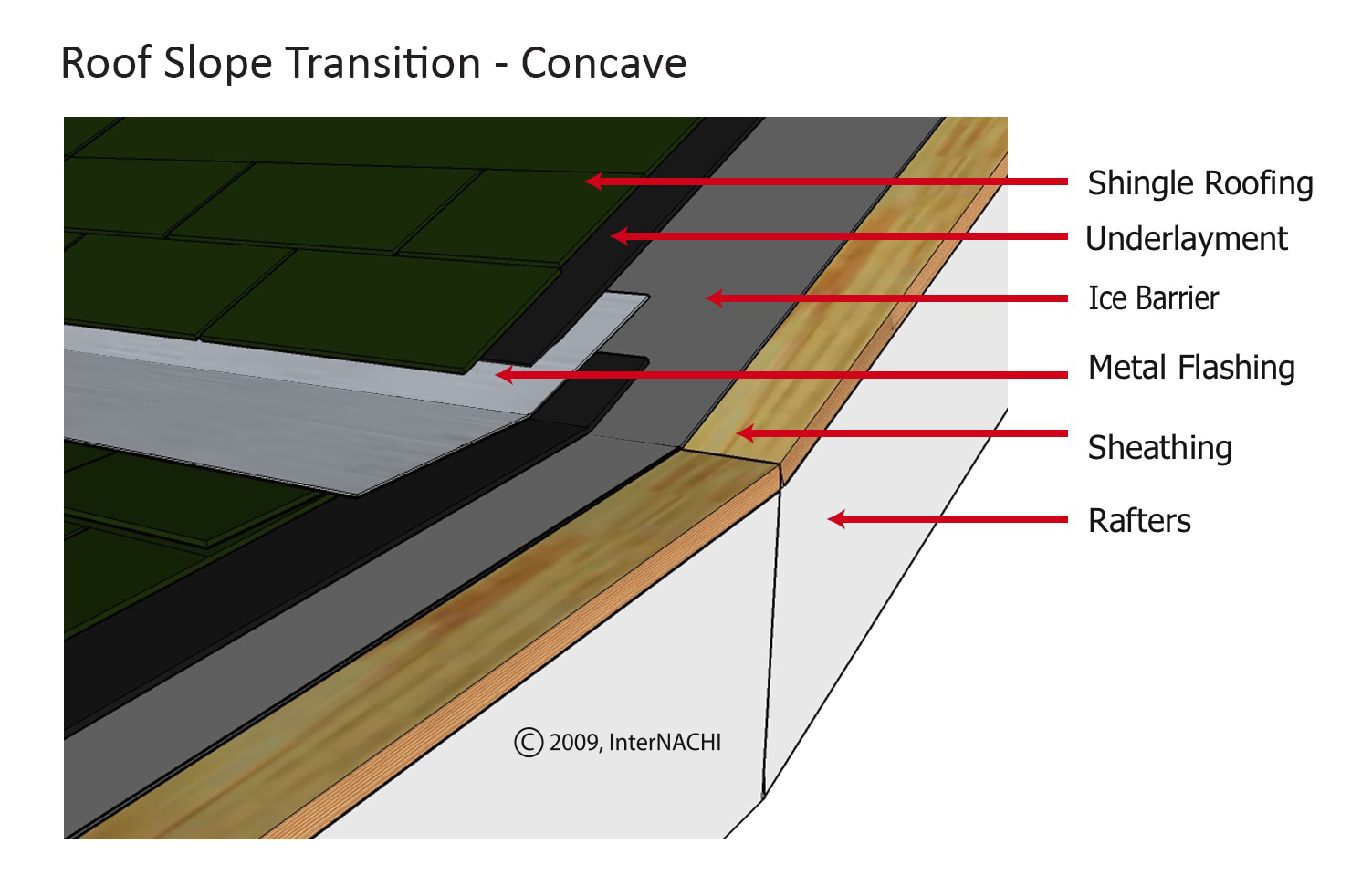 Roof pitch transition - concave.