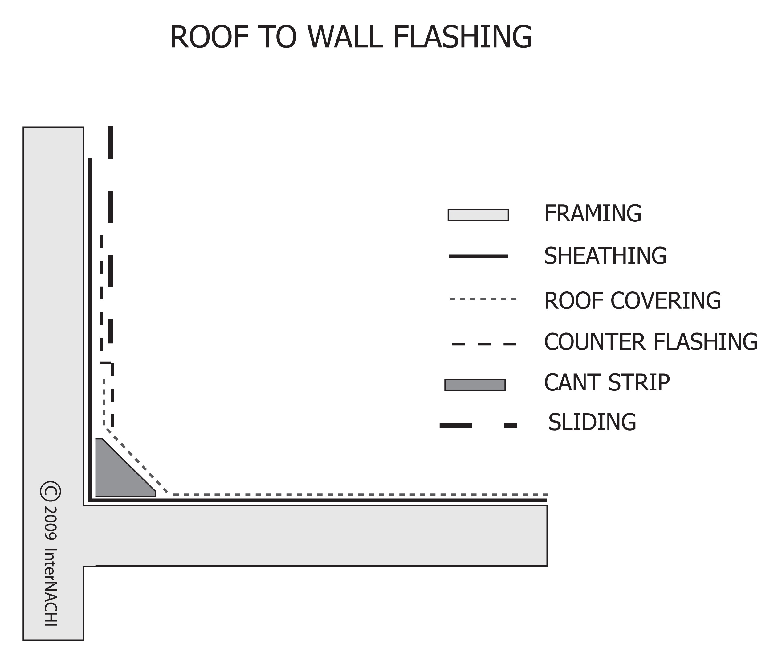 Roof to wall flashing.