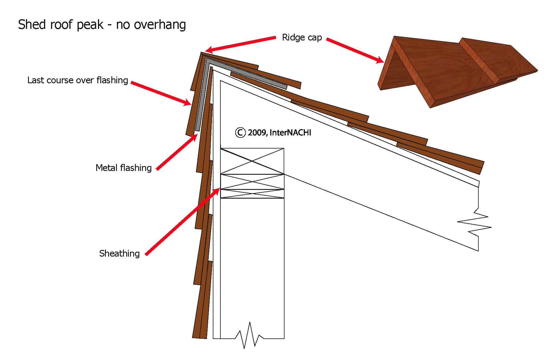 Roof Peak Flashing Amp How To Install A Metal Roof Ridge Cap