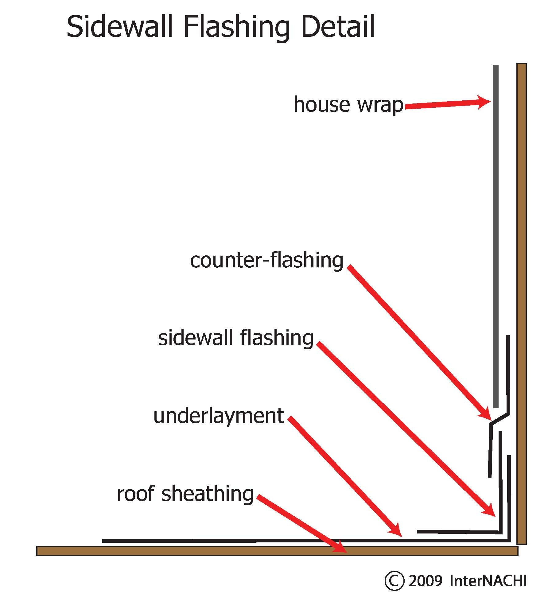 Index Of Gallery Images Roofing Flashing