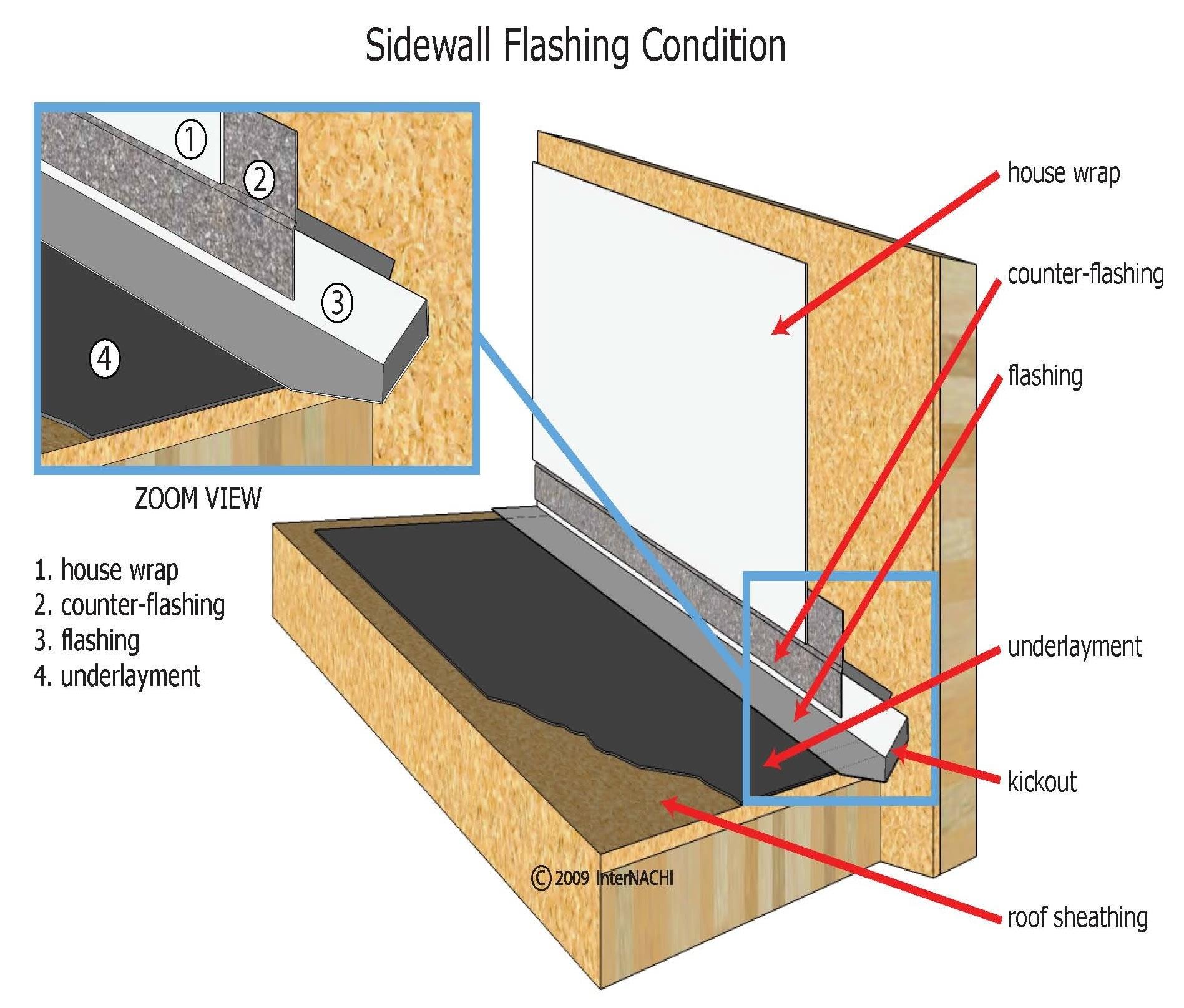 Sidewall flashing.