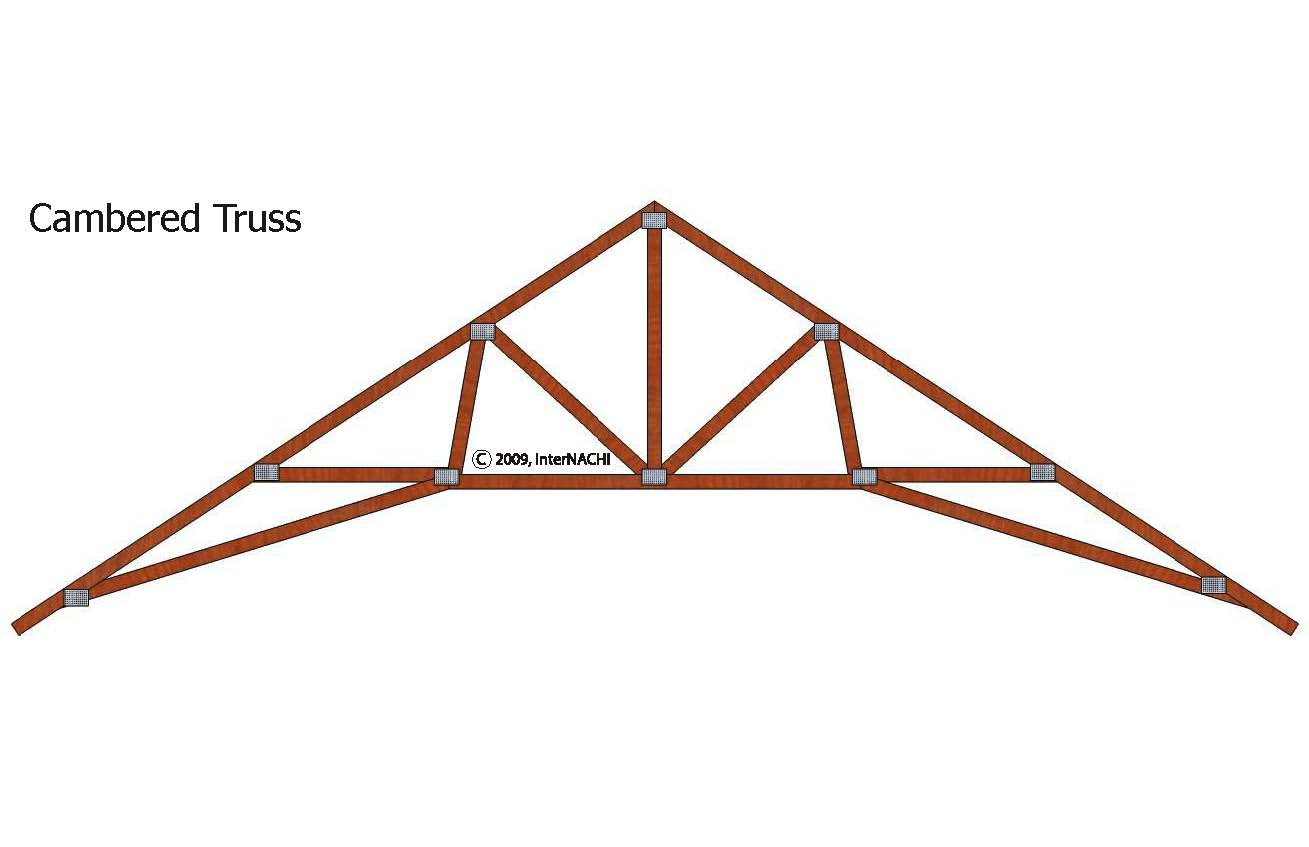 Cambered truss.