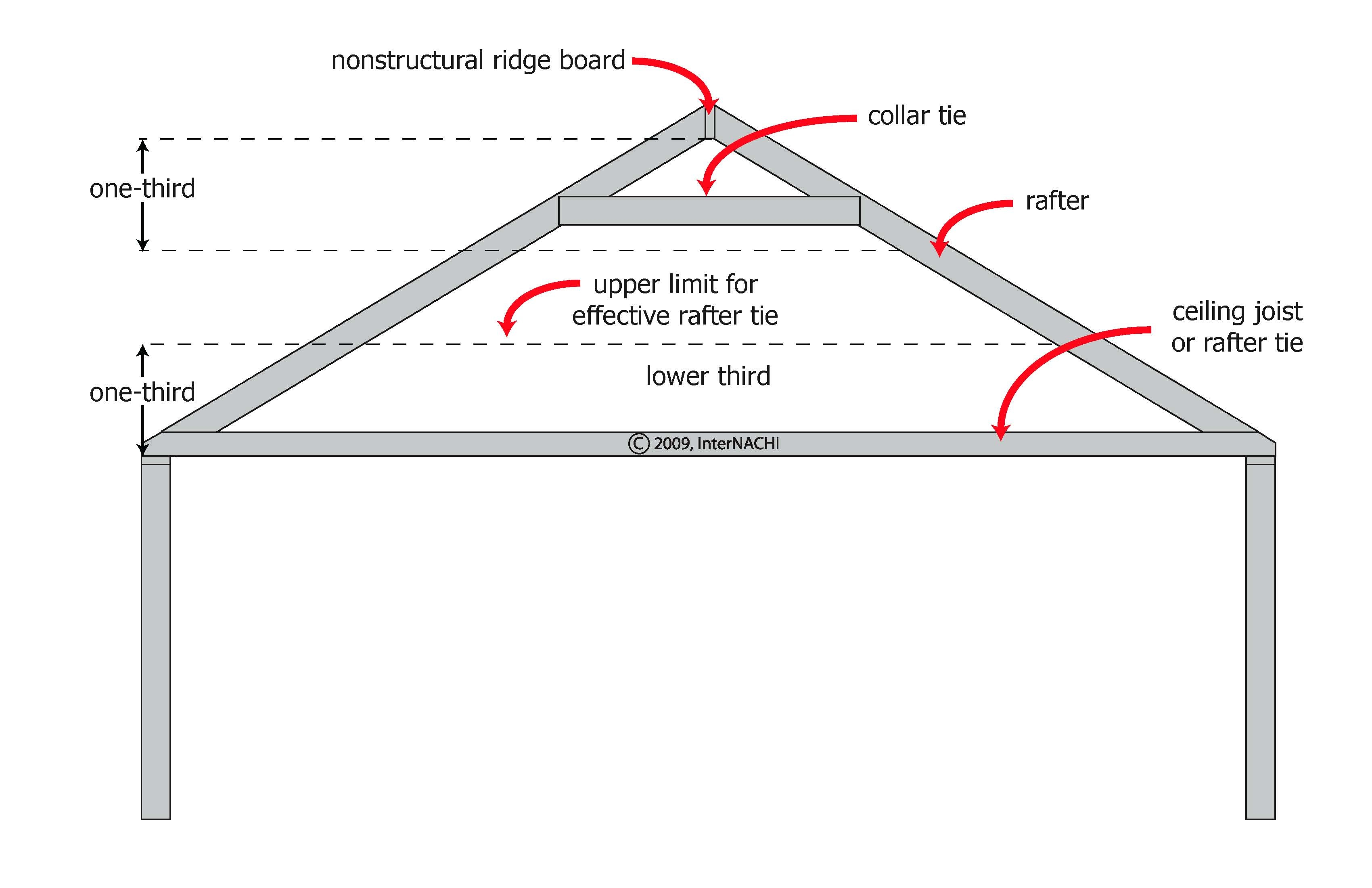 Internachi Inspection Graphics Library Roofing 187 Framing