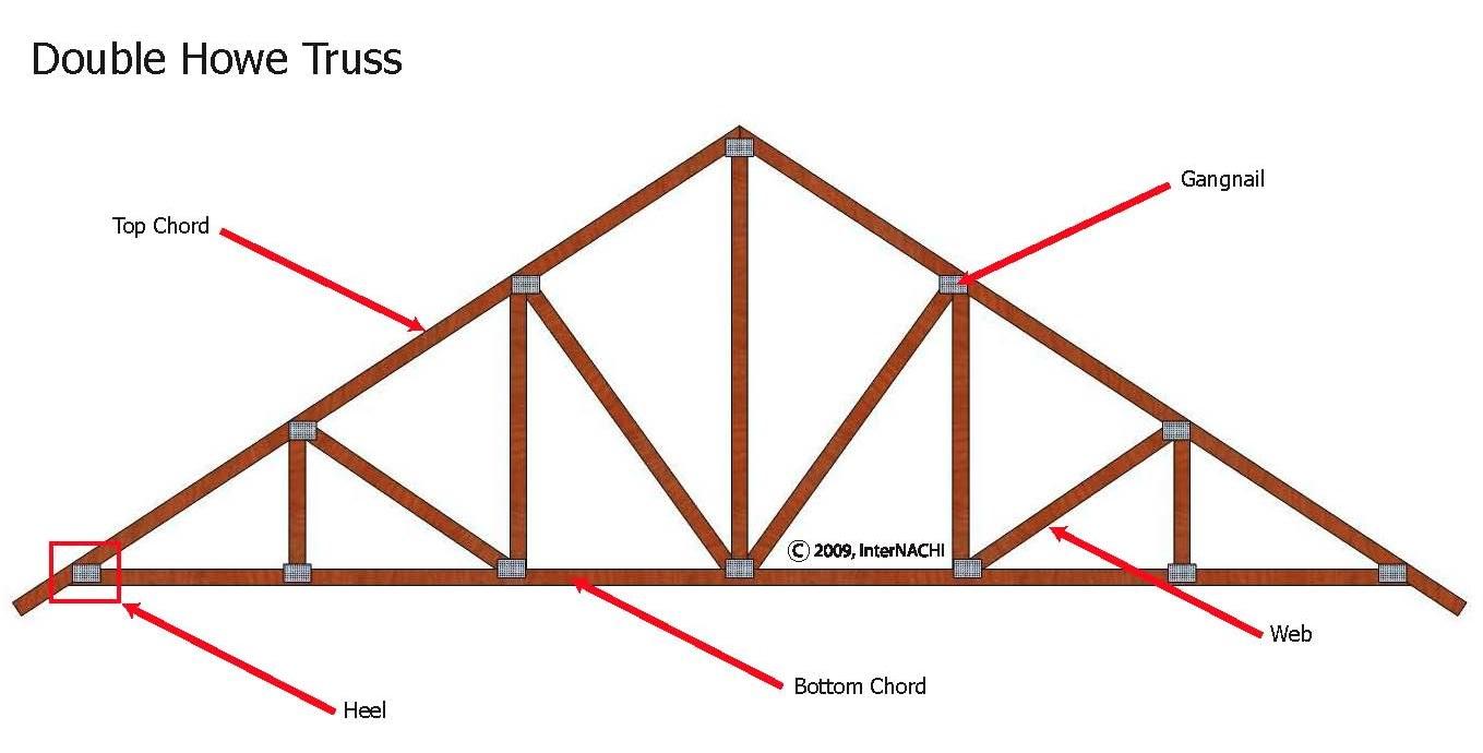 Double howe truss.