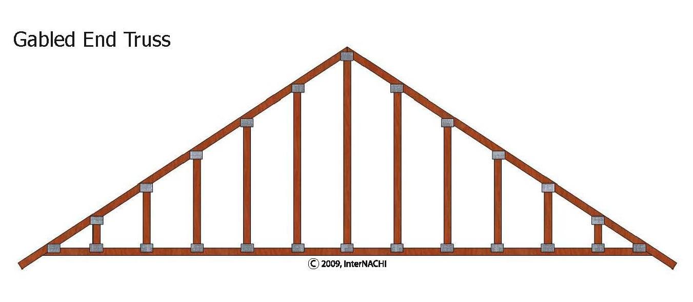 Gable end truss.