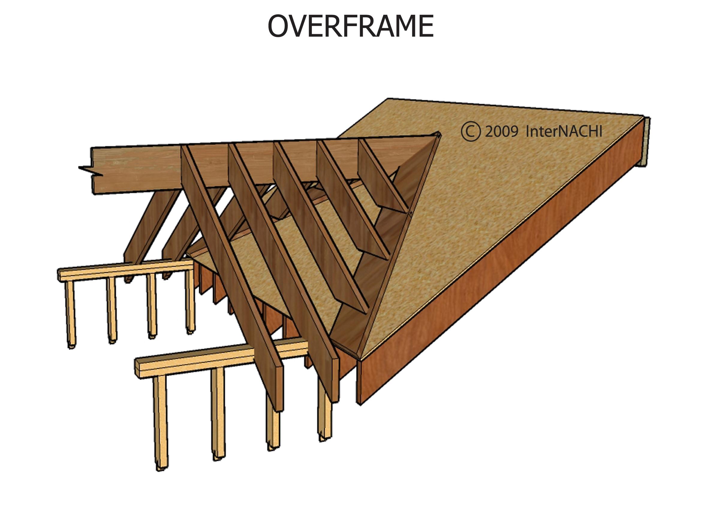 Overframe.