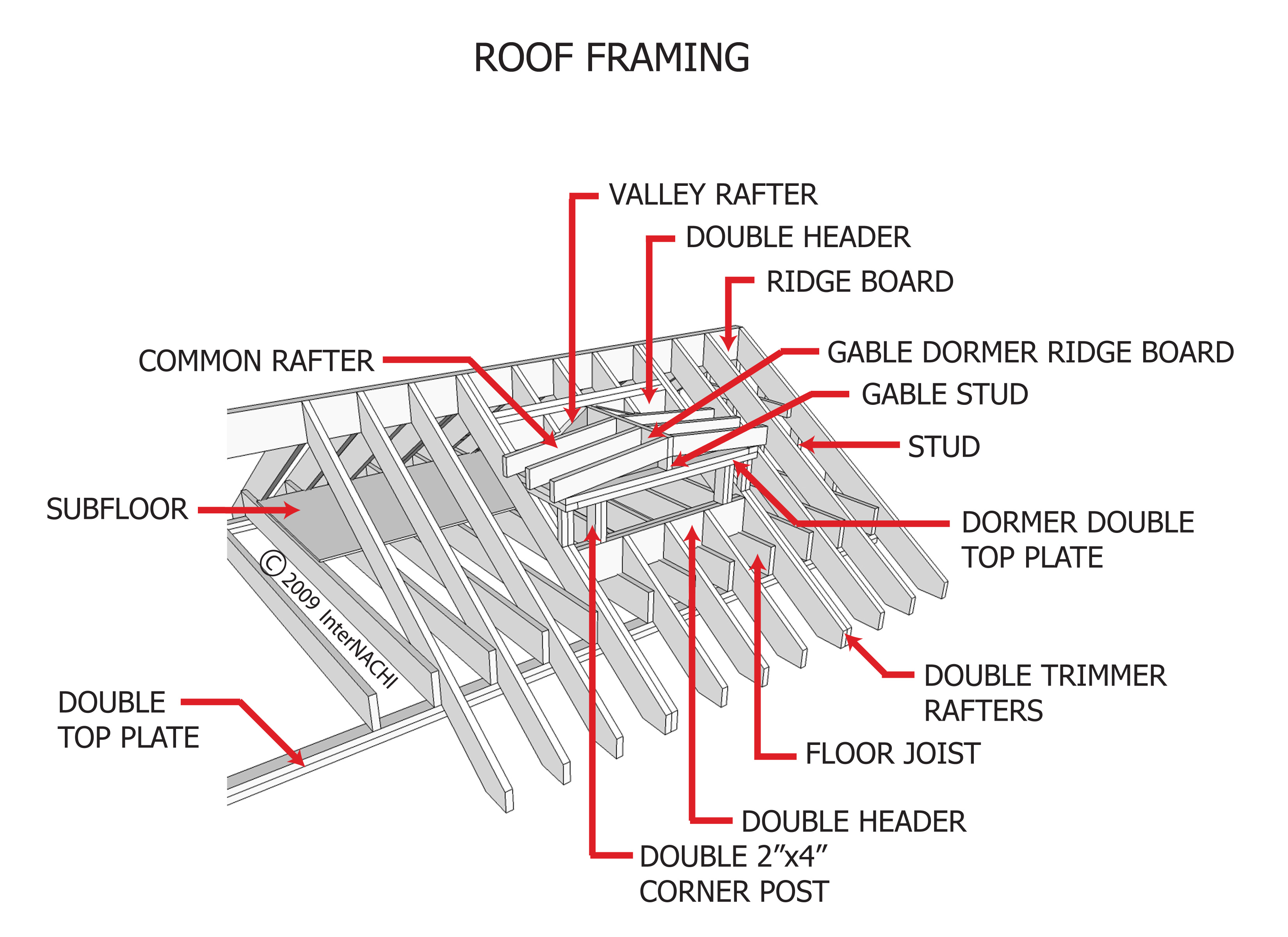 InterNACHI Inspection Graphics Library: Roofing » Framing ...