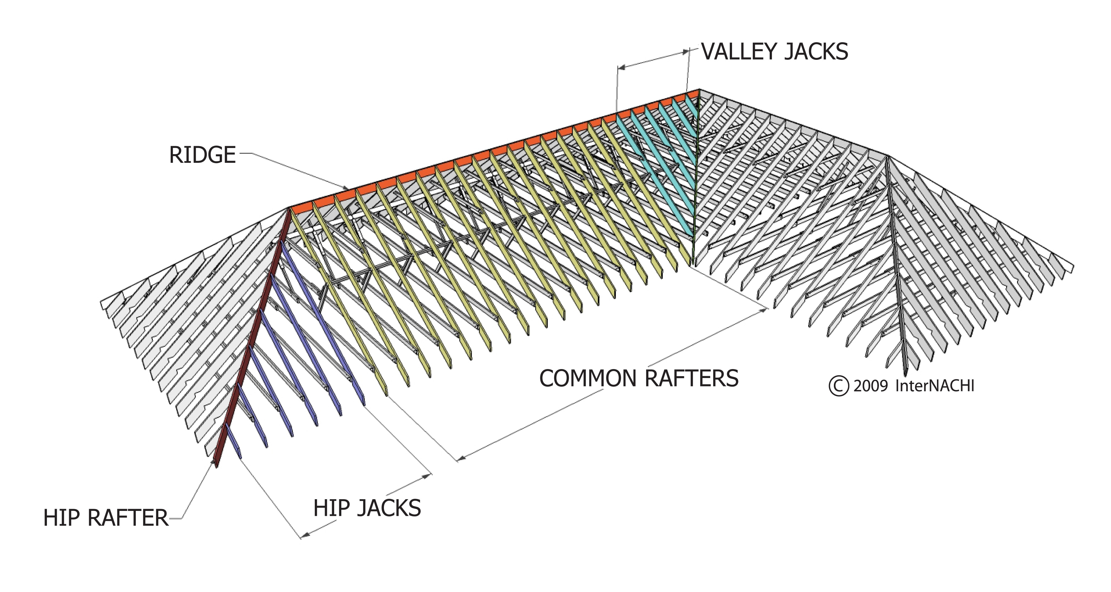 InterNACHI Inspection Graphics Library: Roofing » Framing » roof ...