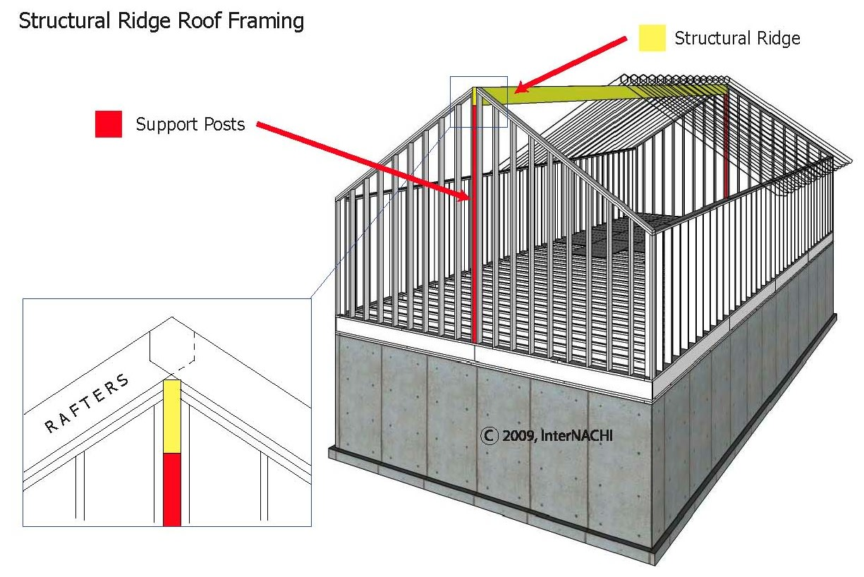 Structural ridge roof framing.