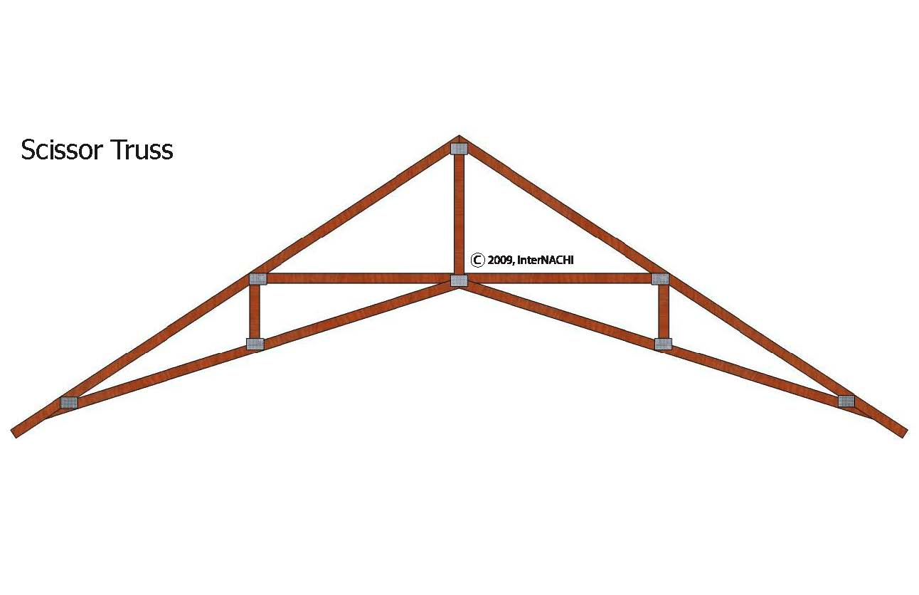 truss and design Analysis of truss structures common bridge truss analysis of truss structures assumptions for truss design to design both the members and connections of a truss.
