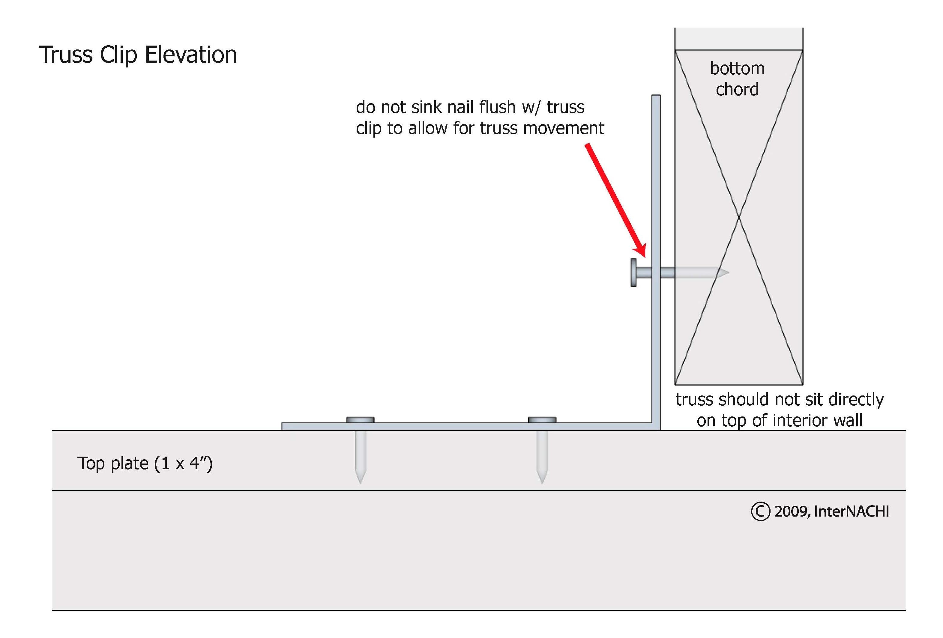 Truss clip elevation.